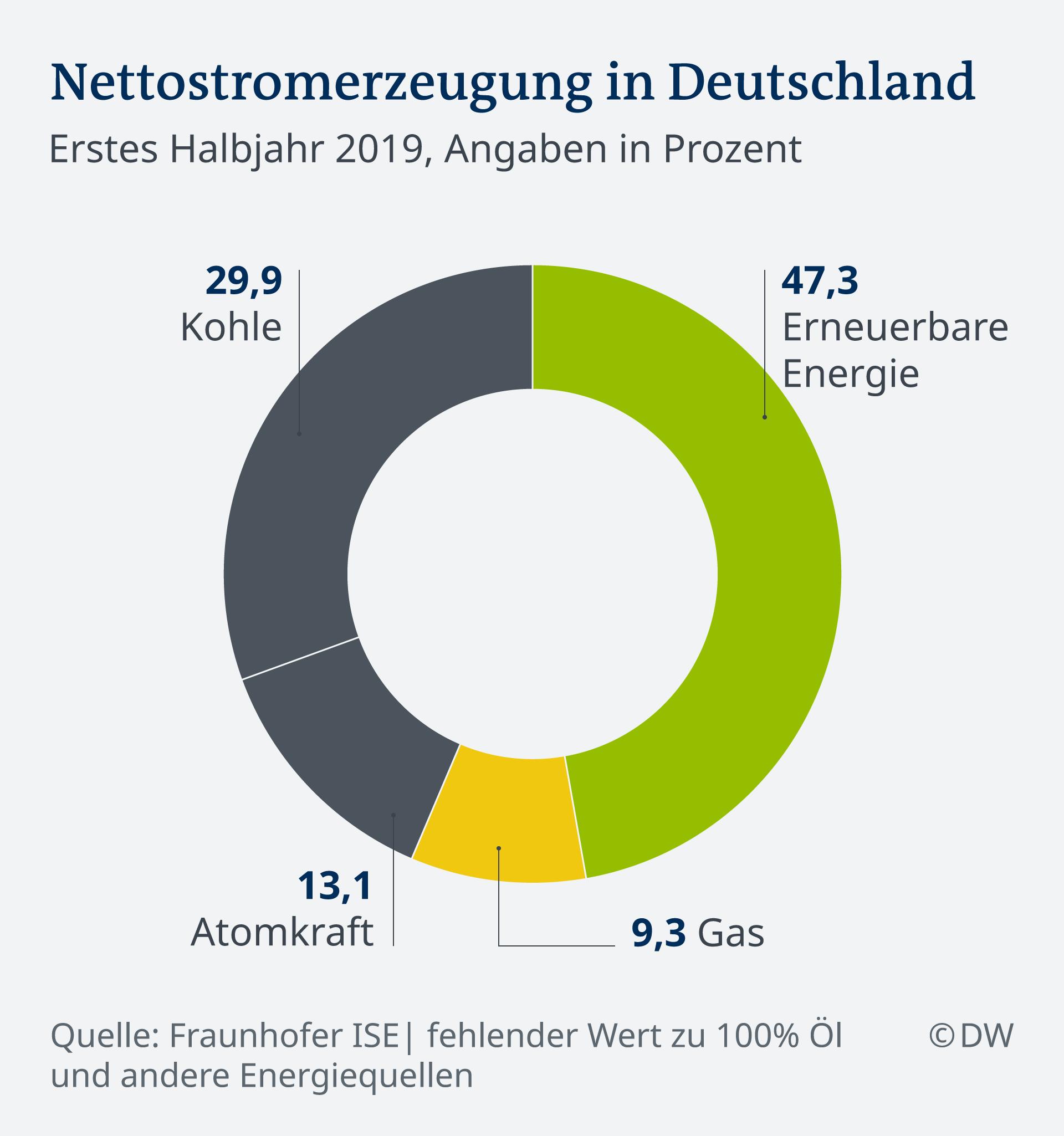Anteil Erneuerbare Energien