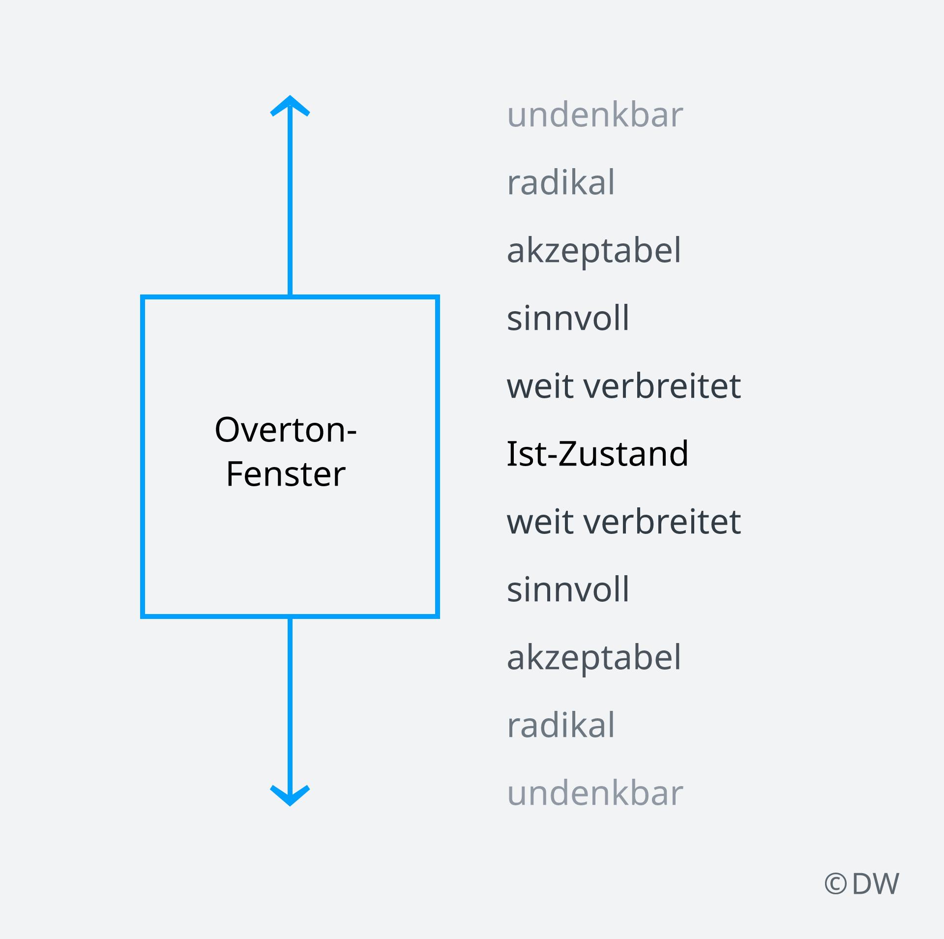 Infografik Overton-Fenster DE
