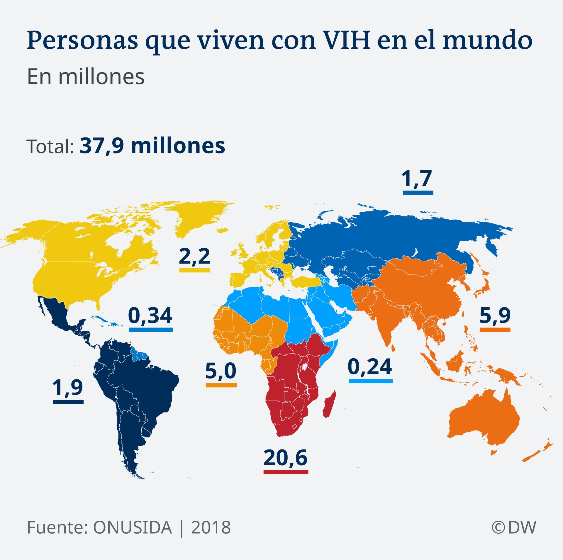 آمار مبتلایان به ویروس اچ آی وی به میلیون
