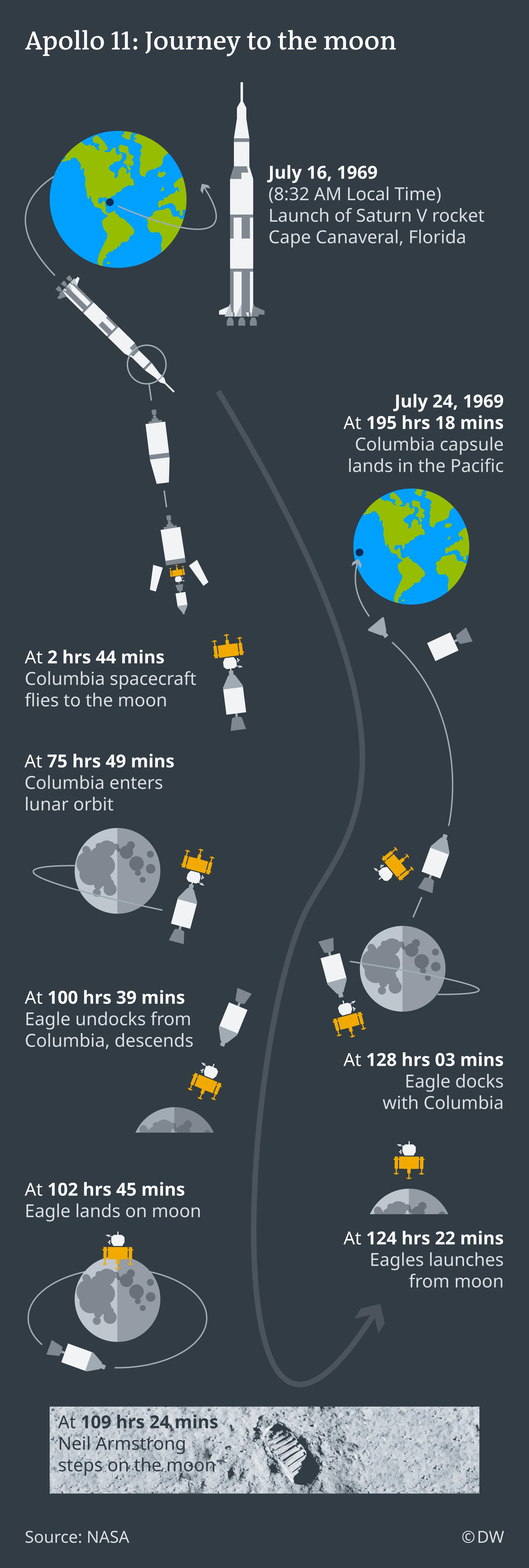 Infografik Timeline Apollo 11 Reise zum Mond EN