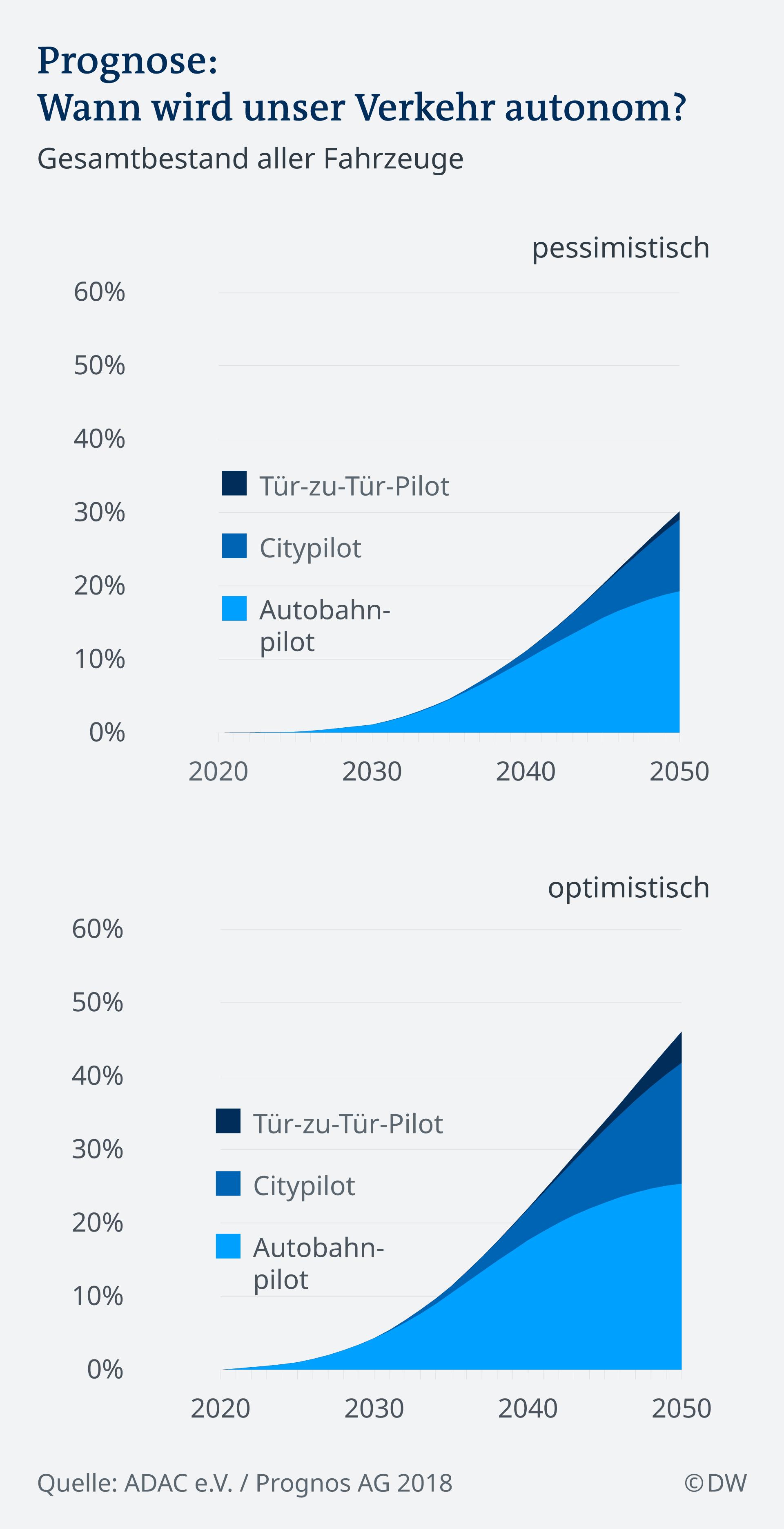 Infografik: Prognose autonomer Verkehr bis 2050