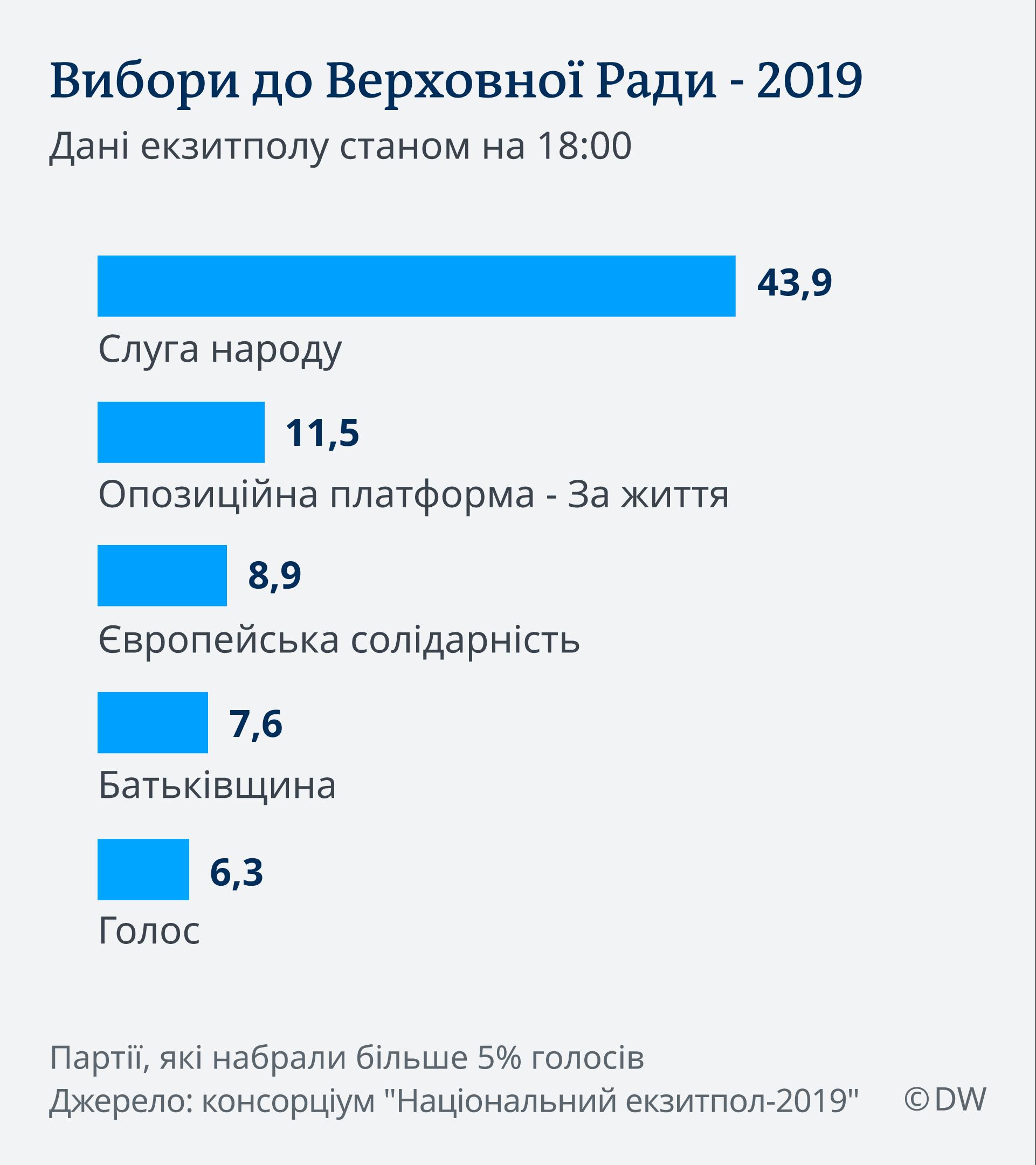 Infografik 1. Hochrechnung Ukrainewahl 21.7.2019 UK