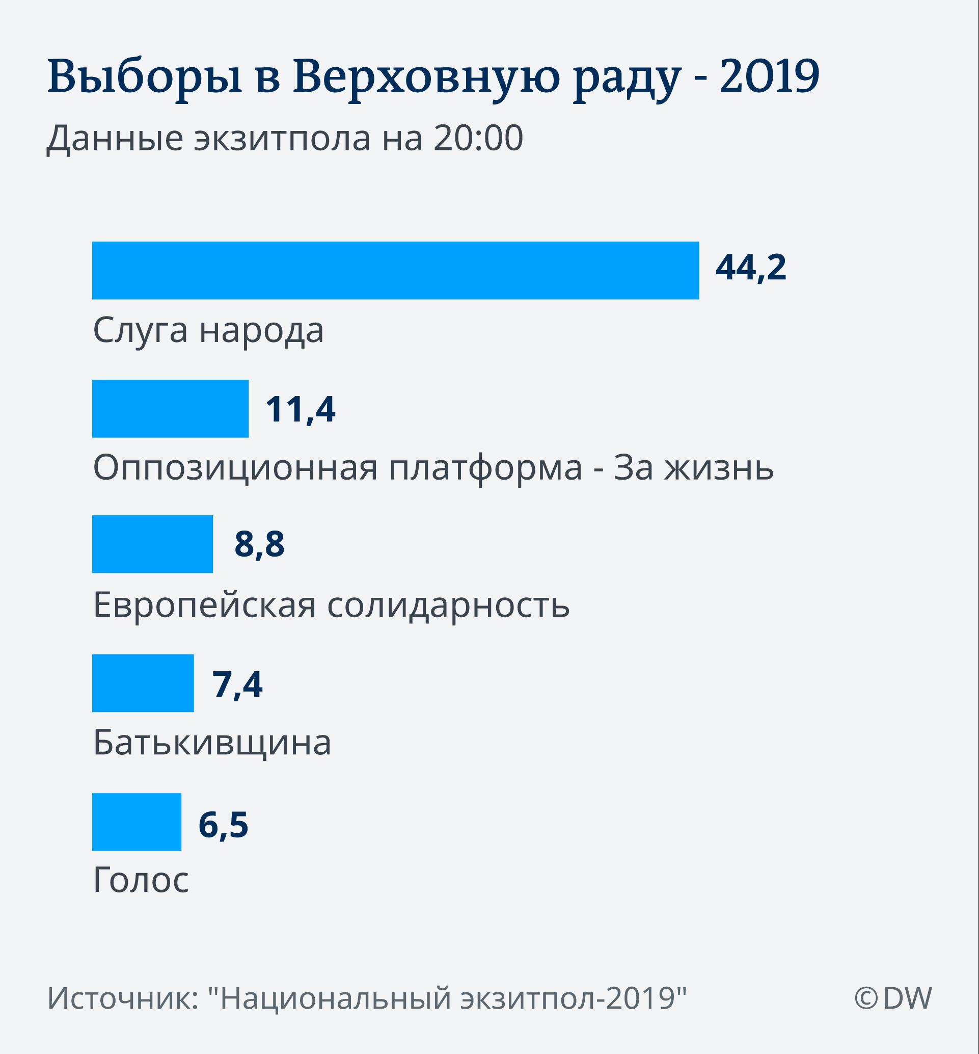 Данные экзитпола на выборах в Верховную раду 2019 года