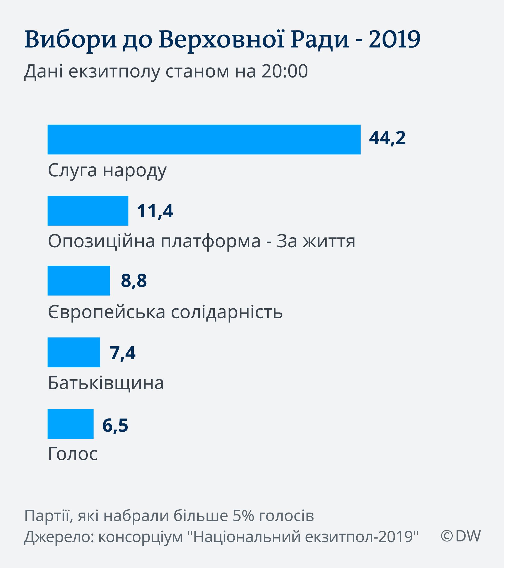 Infografik 2. Hochrechnung Ukrainewahl 21.7.2019 UK
