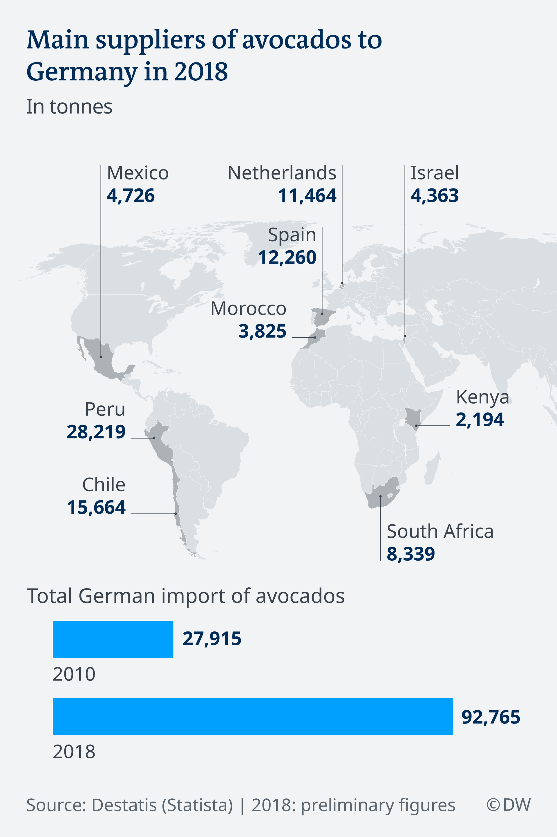Main suppliers of avocados to Germany