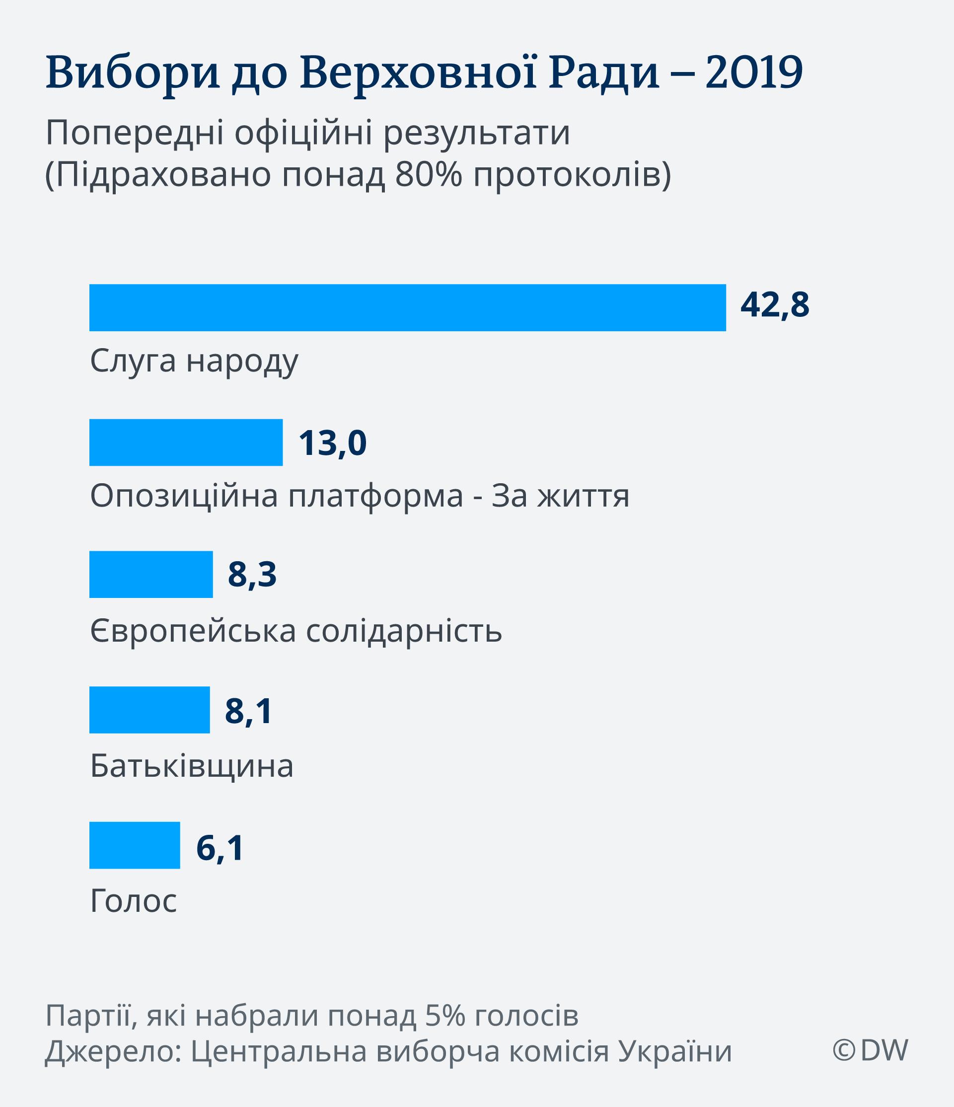 Infografik Vorläufiges Endergebnis Ukrainewahl 22.7.2019 UK