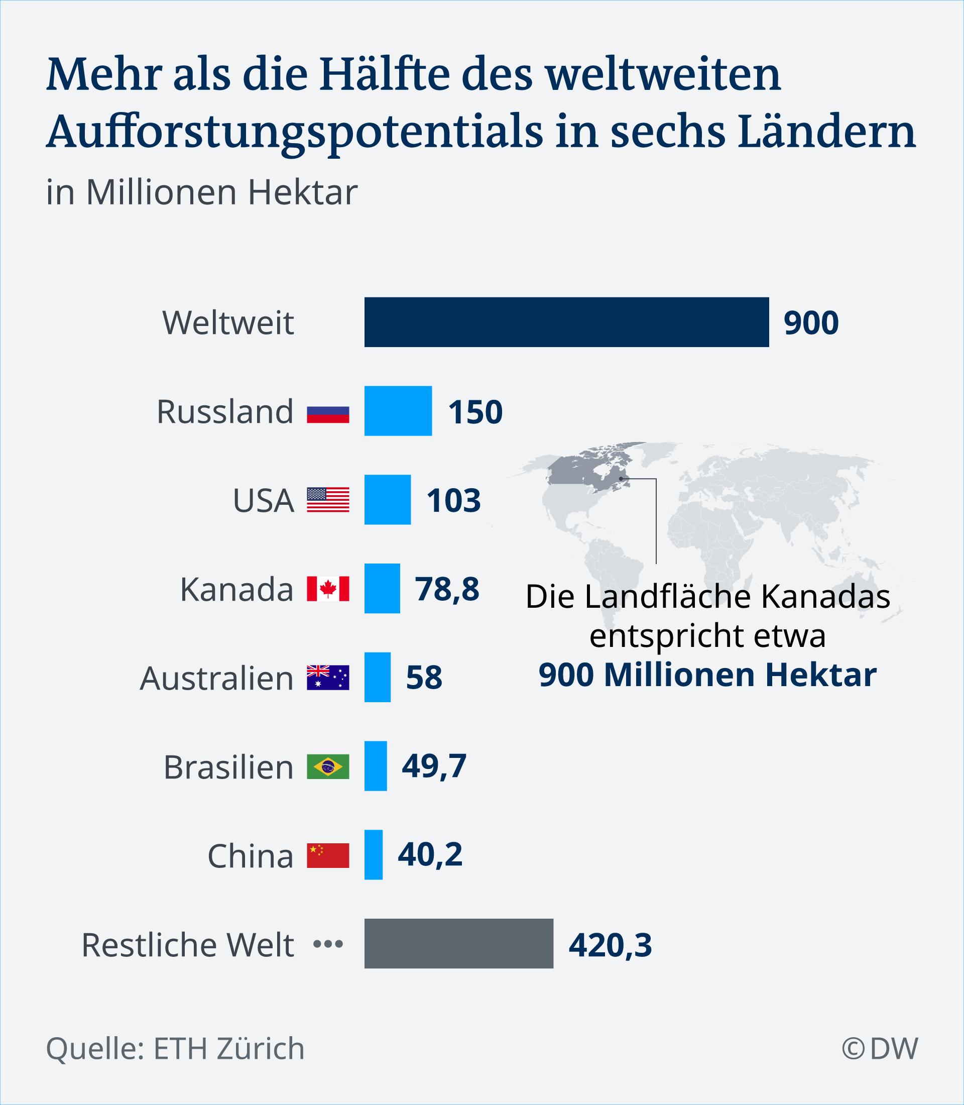 Infografik Aufforstungspotential DE