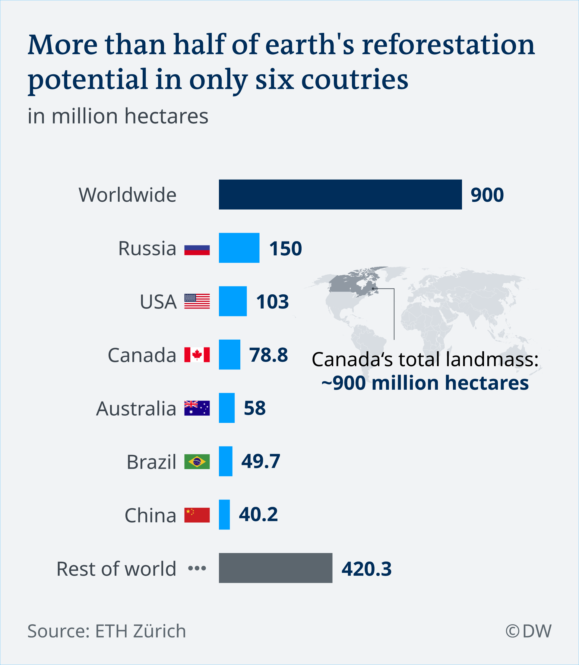 Infographic showing list of countries by reforestation potential