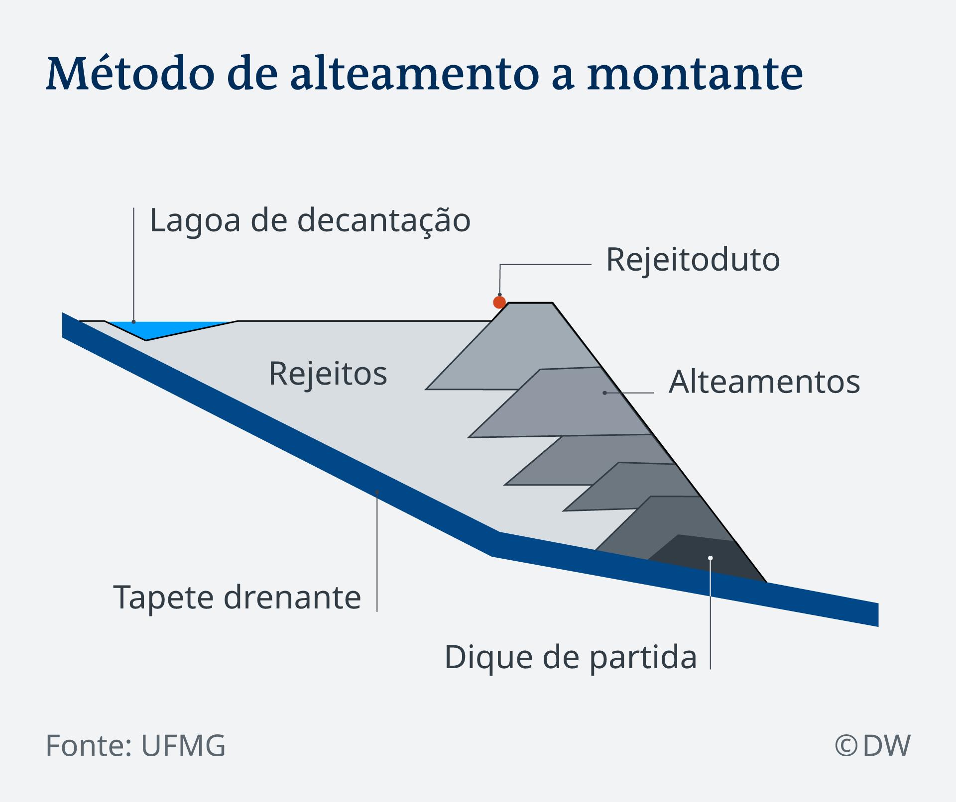 Infografik Staudamm Aufbau PT