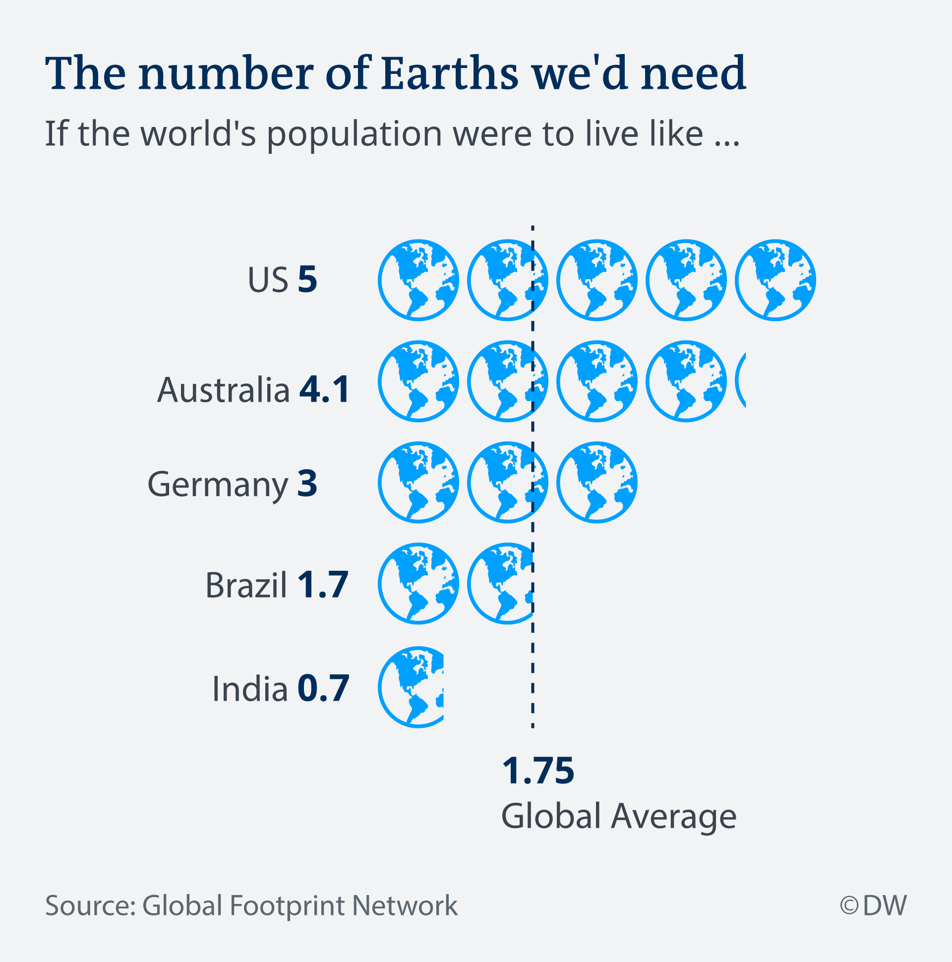 World Overshoot Day: Number of Earths