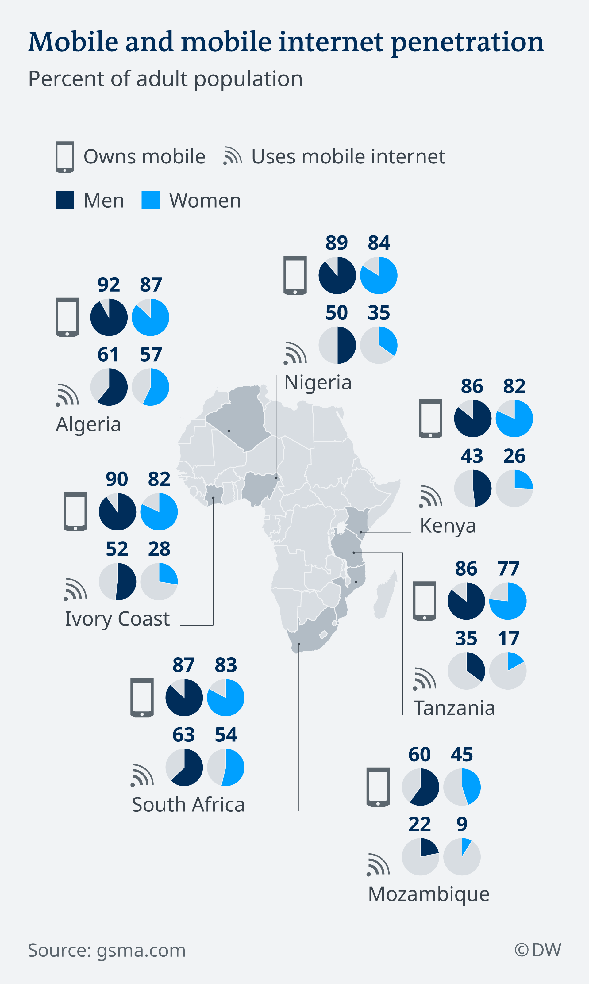 An infographic showing the use of mobile internet across Africa