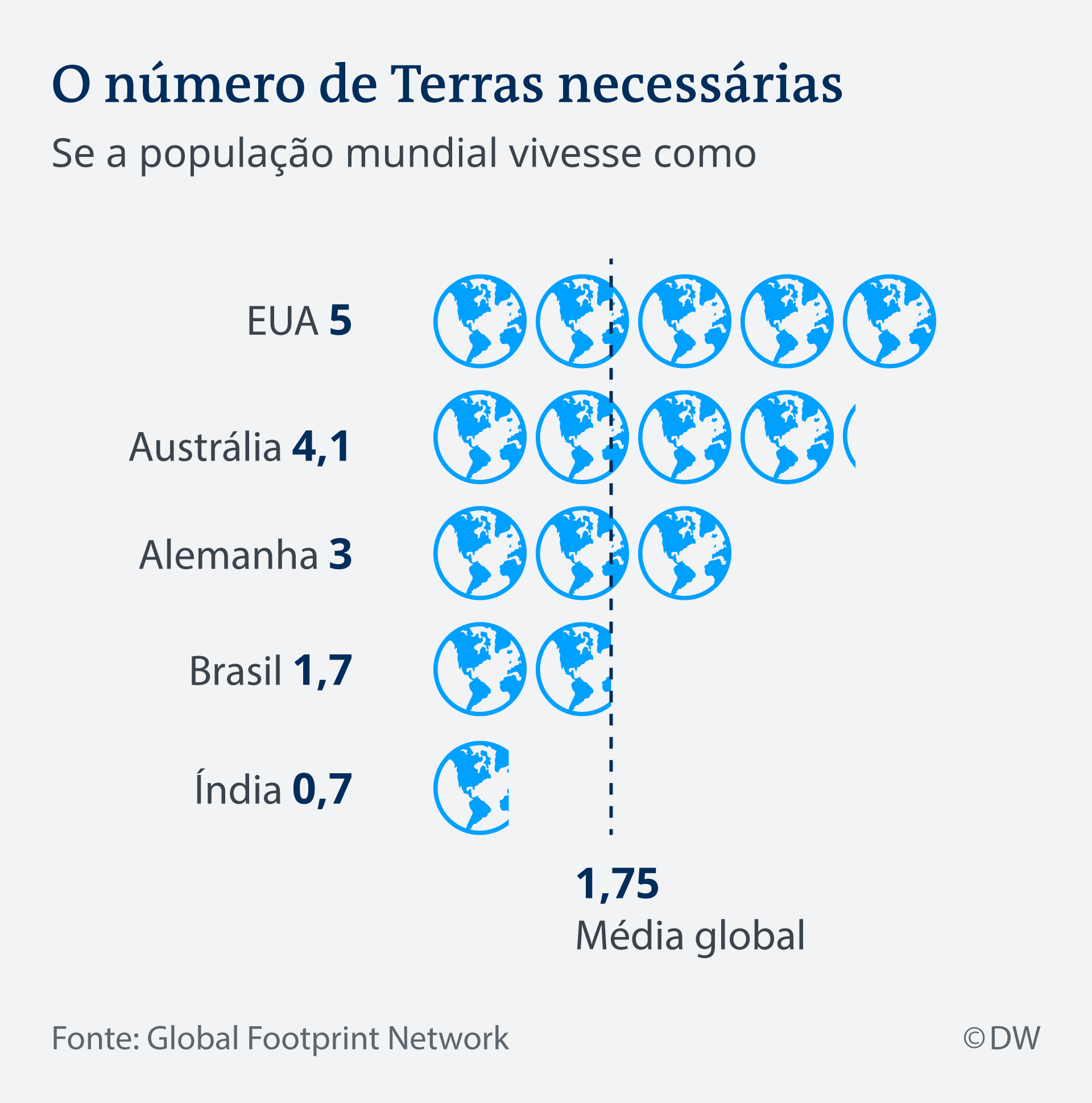 Infografik World Overshoot Day Number Earths PT