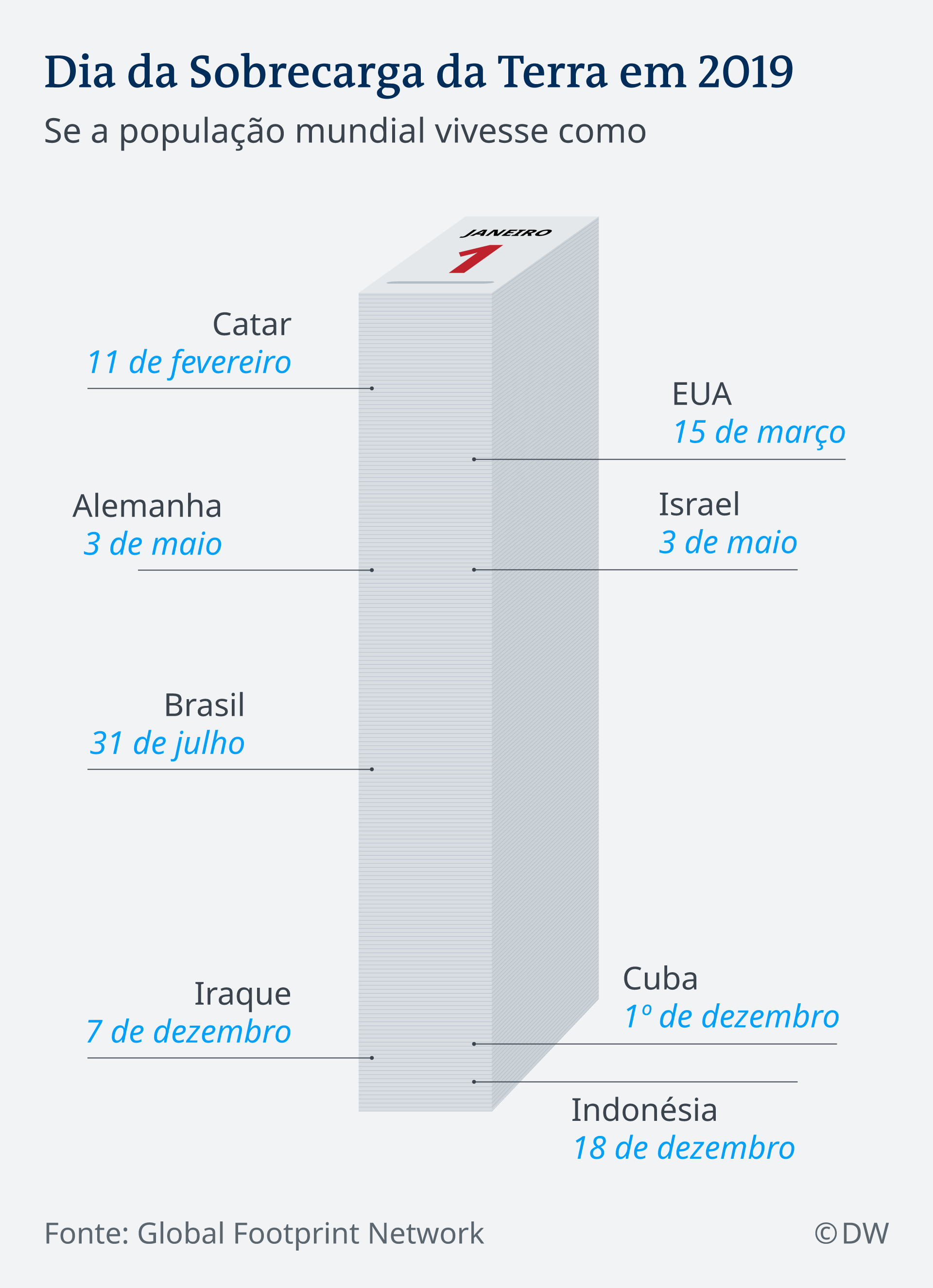 Infografik Earth Overshoot Day 2019 Date PT