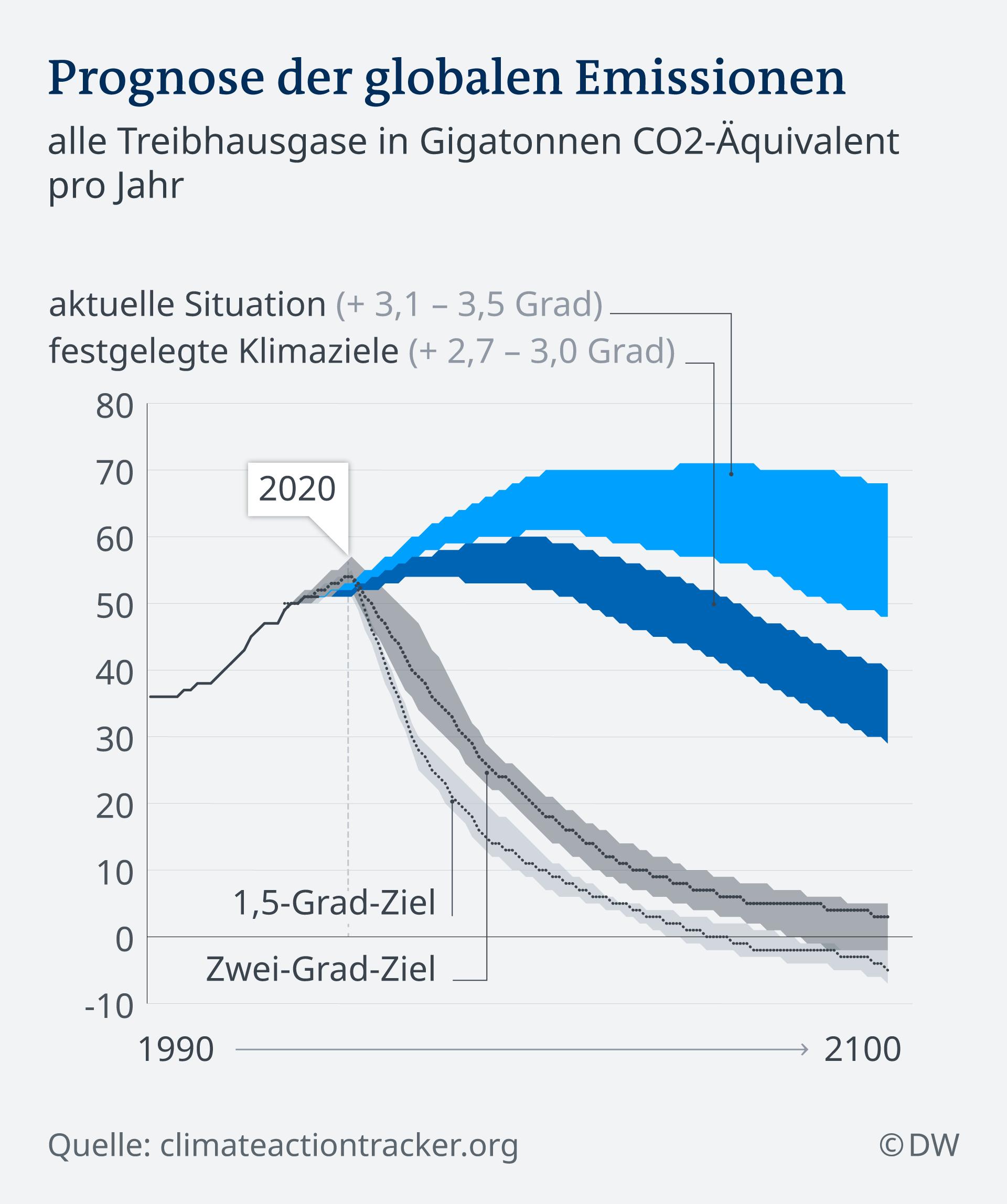 Infografik Prognose der globalen Emissionen DE