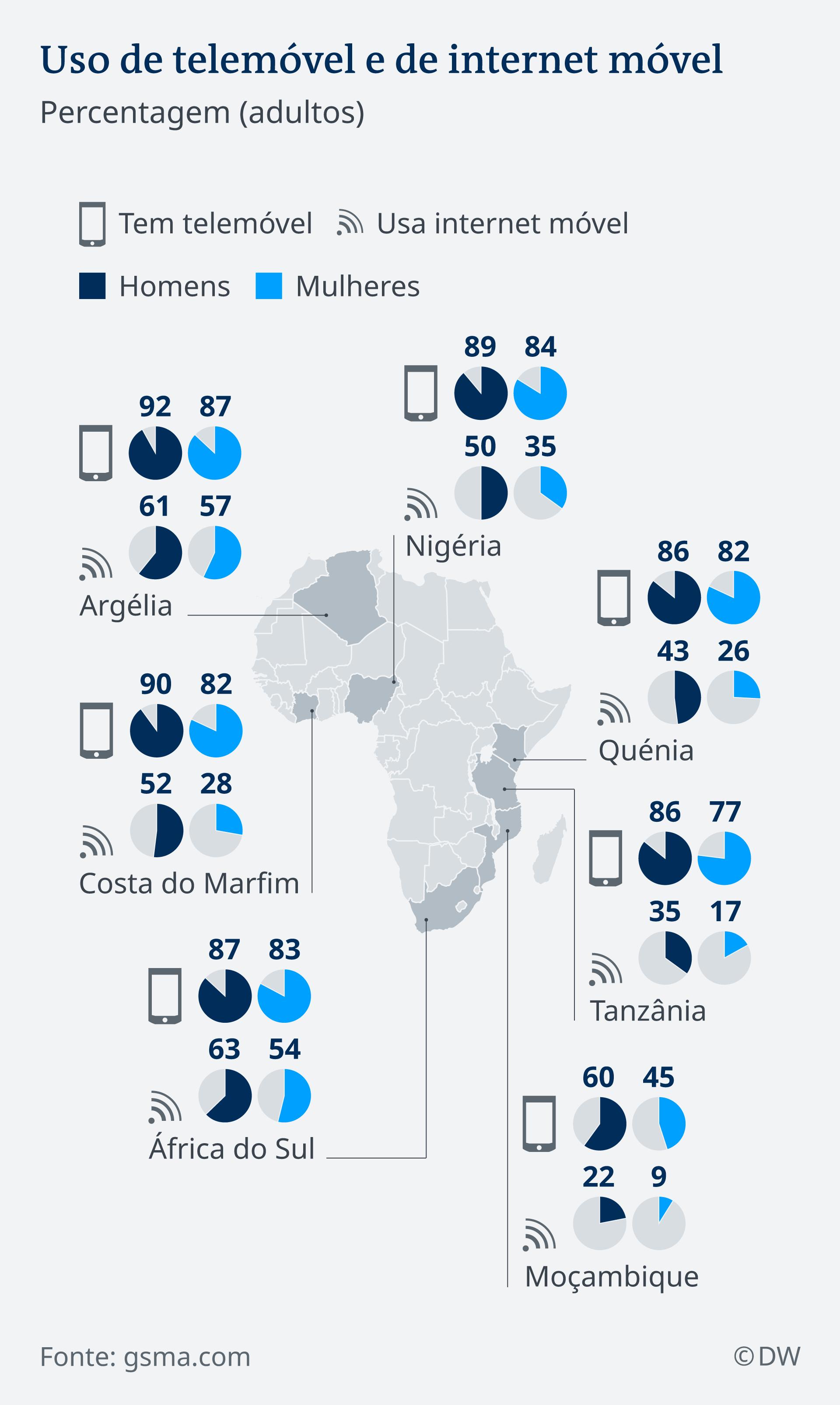 Infografik Handynutzung Afrika DE
