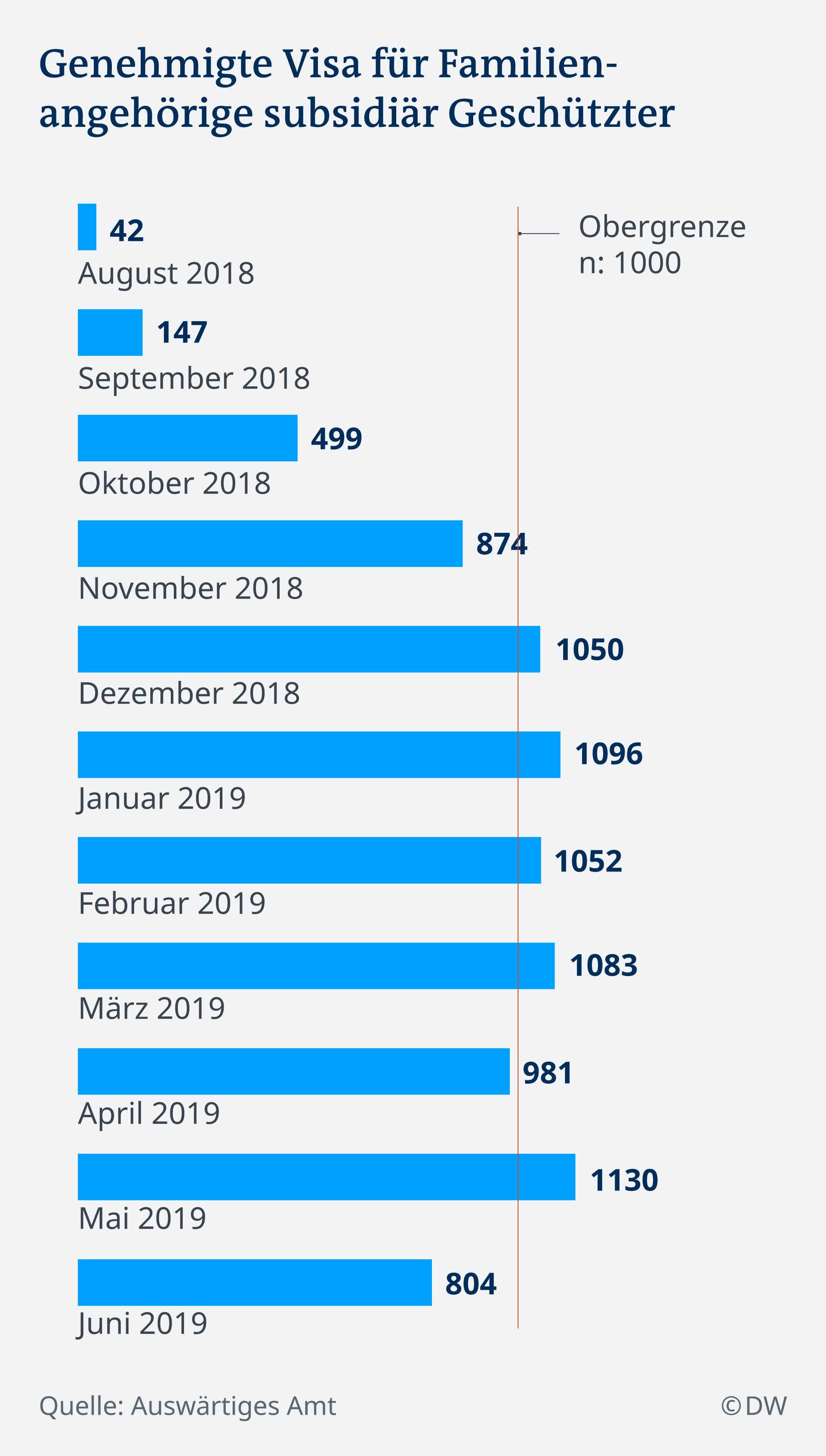 Infografik genehmigte Visa für Familienangehörige DE