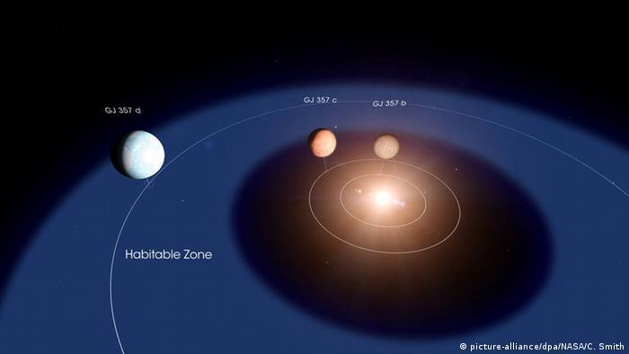 Схема расположения трех недавно обнаруженных планет и звезды GJ 357