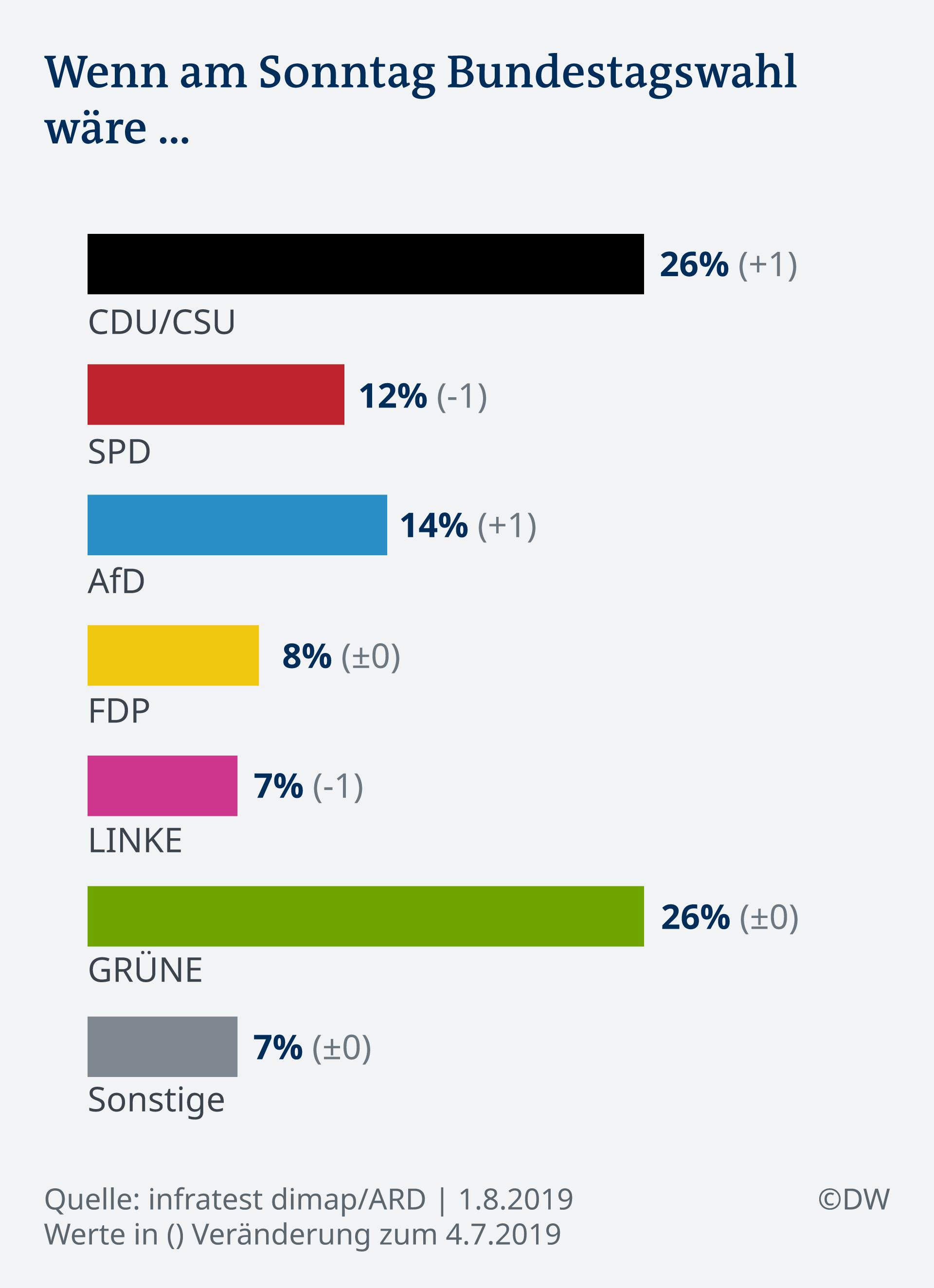 Infografik Sonntagsfrage Deutschlandtrend DE
