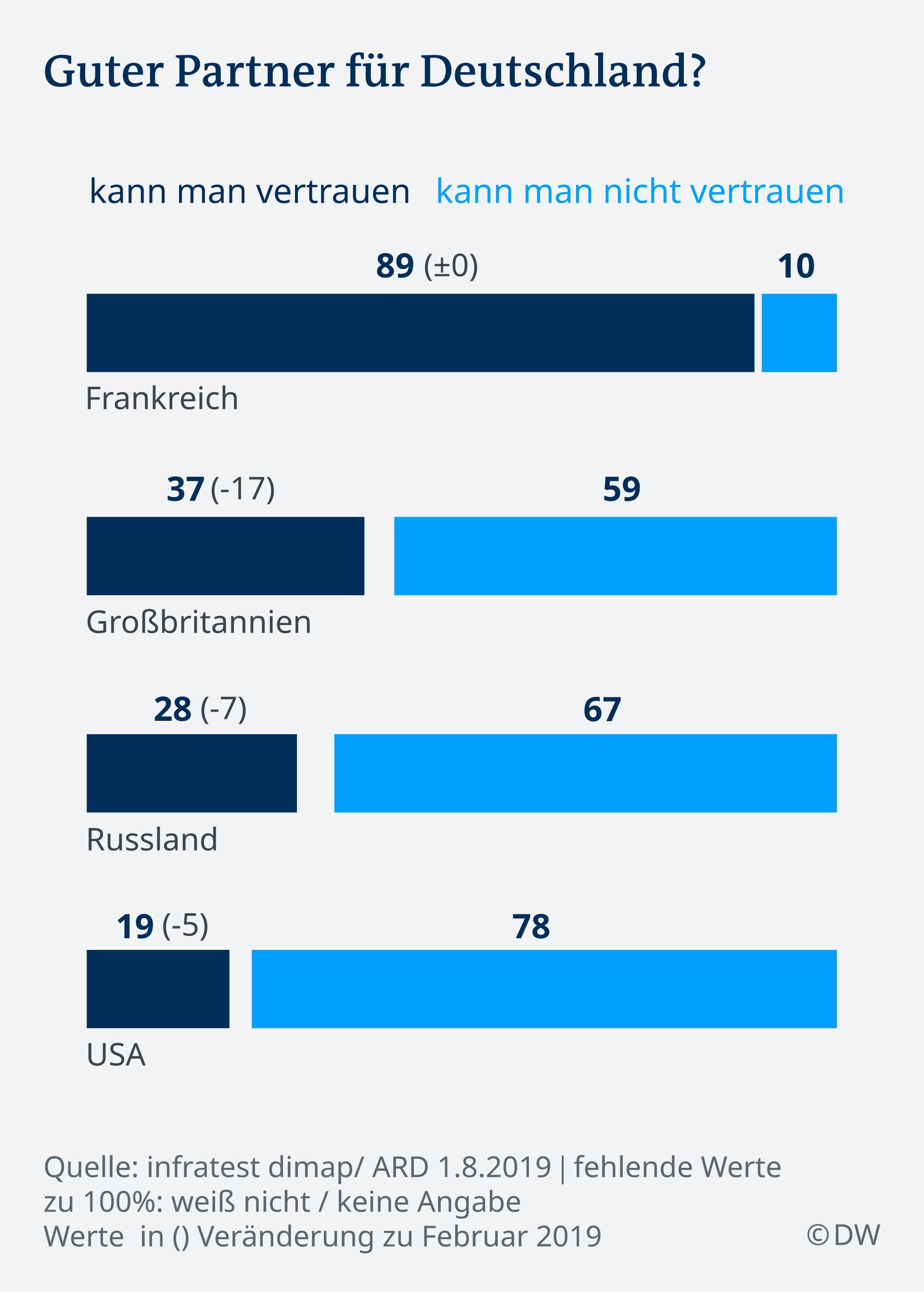 Infografik guter Partner für Deutschland DE