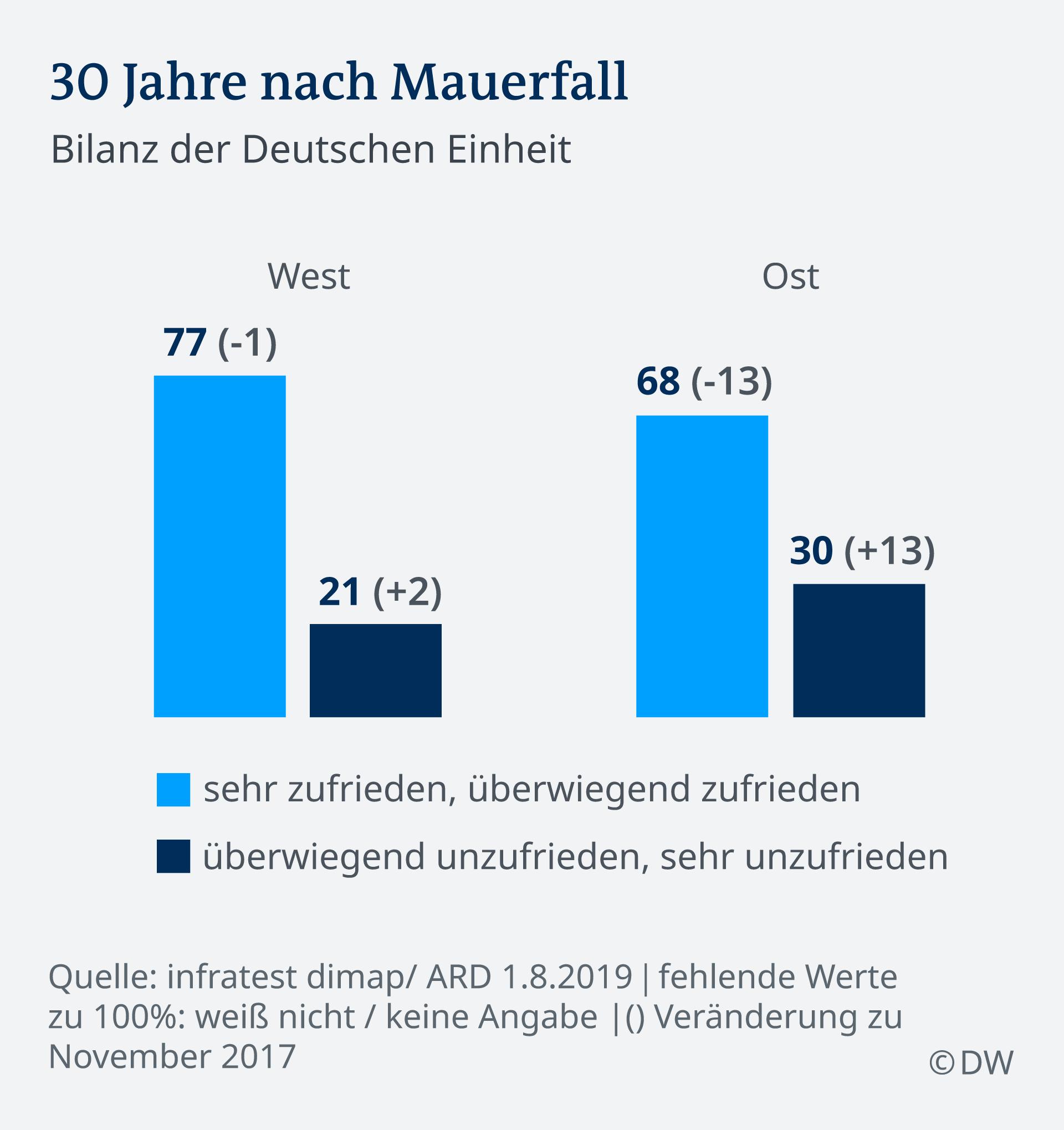 Infografik Bilanz der deutschen Einheit DE