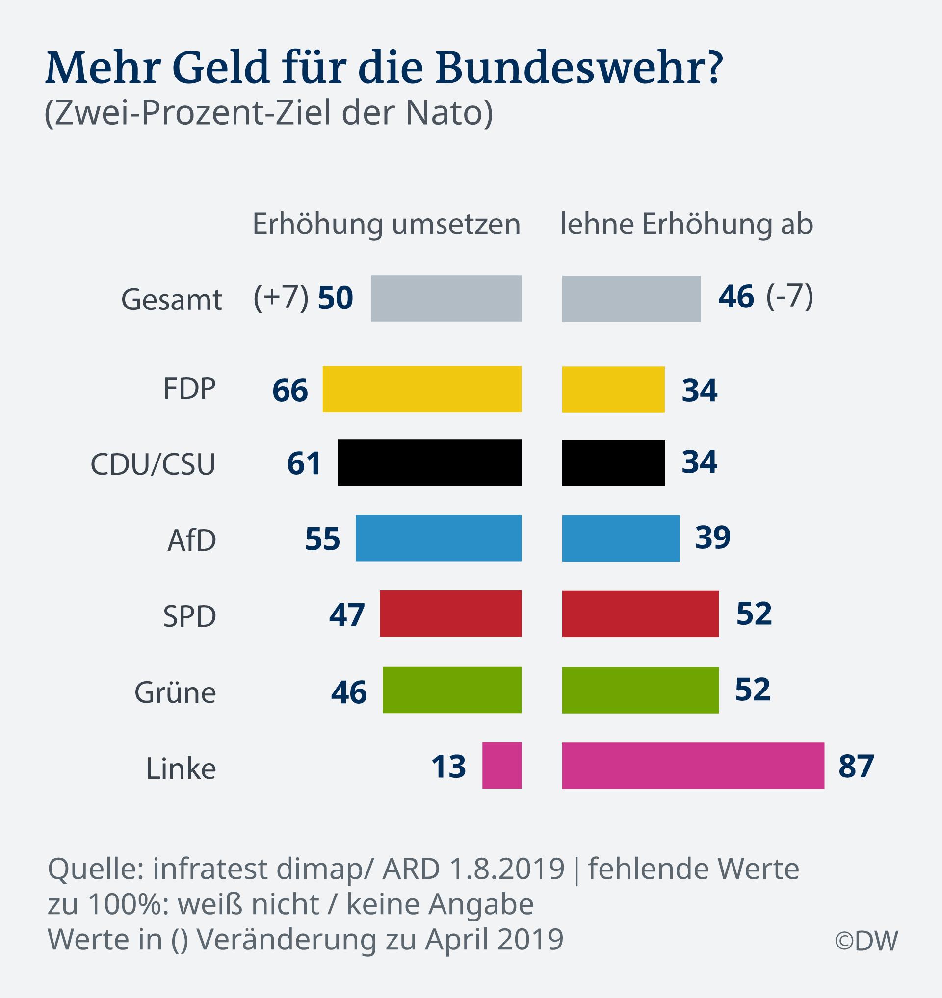 Infografik Bundeswehr DE