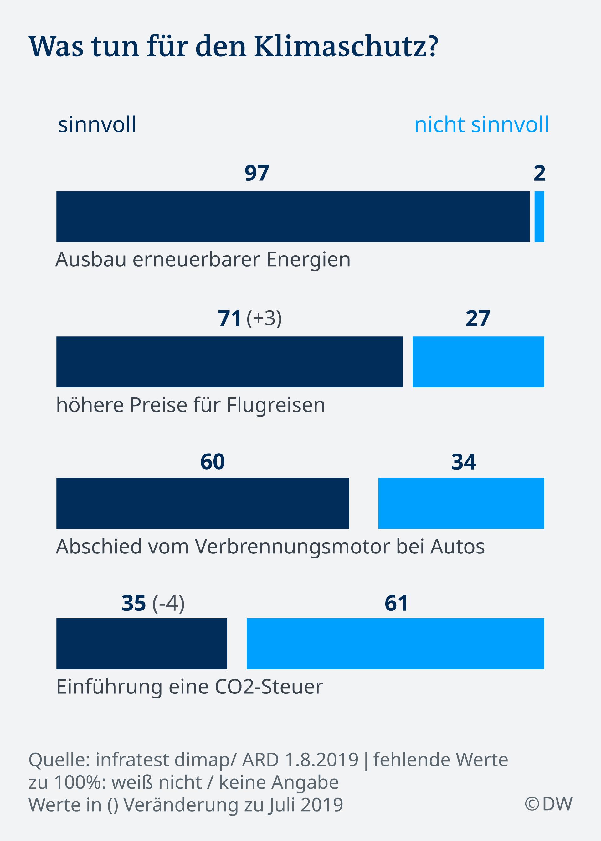 Infografik Klimaschutz DE