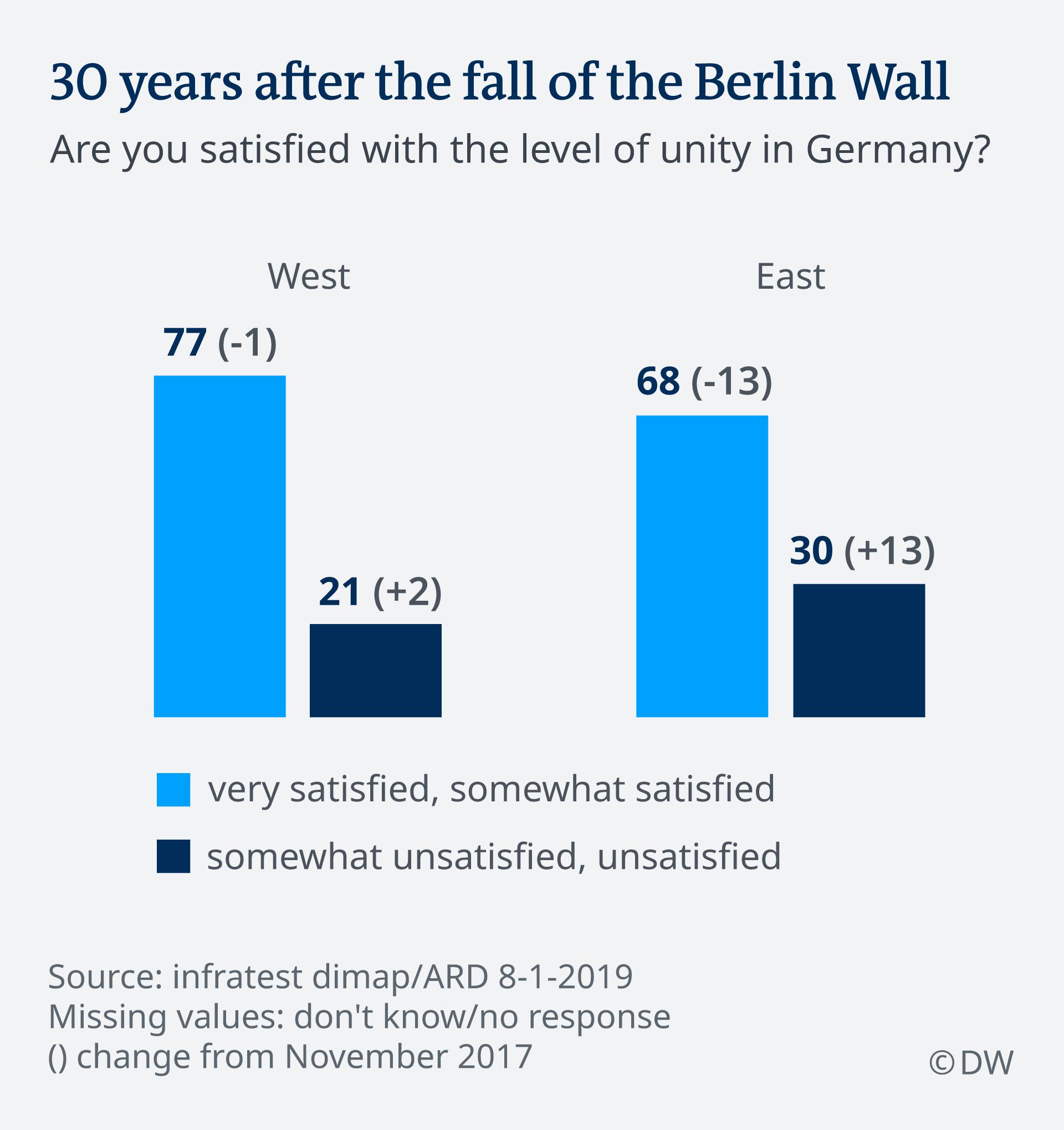 Infografik DT level of unity in Germany EN