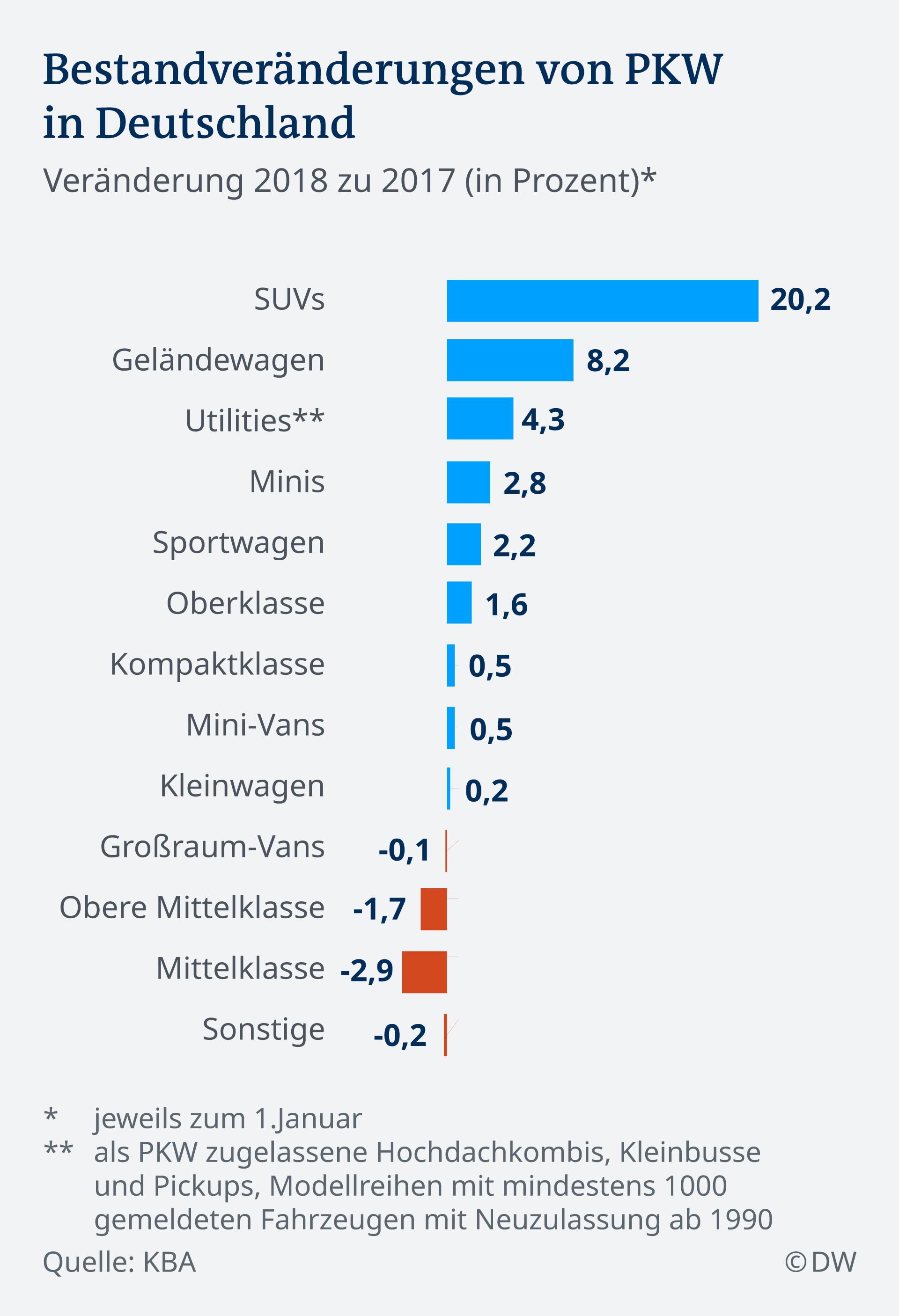 Infografik Bestandsveränderungen von PKW DE