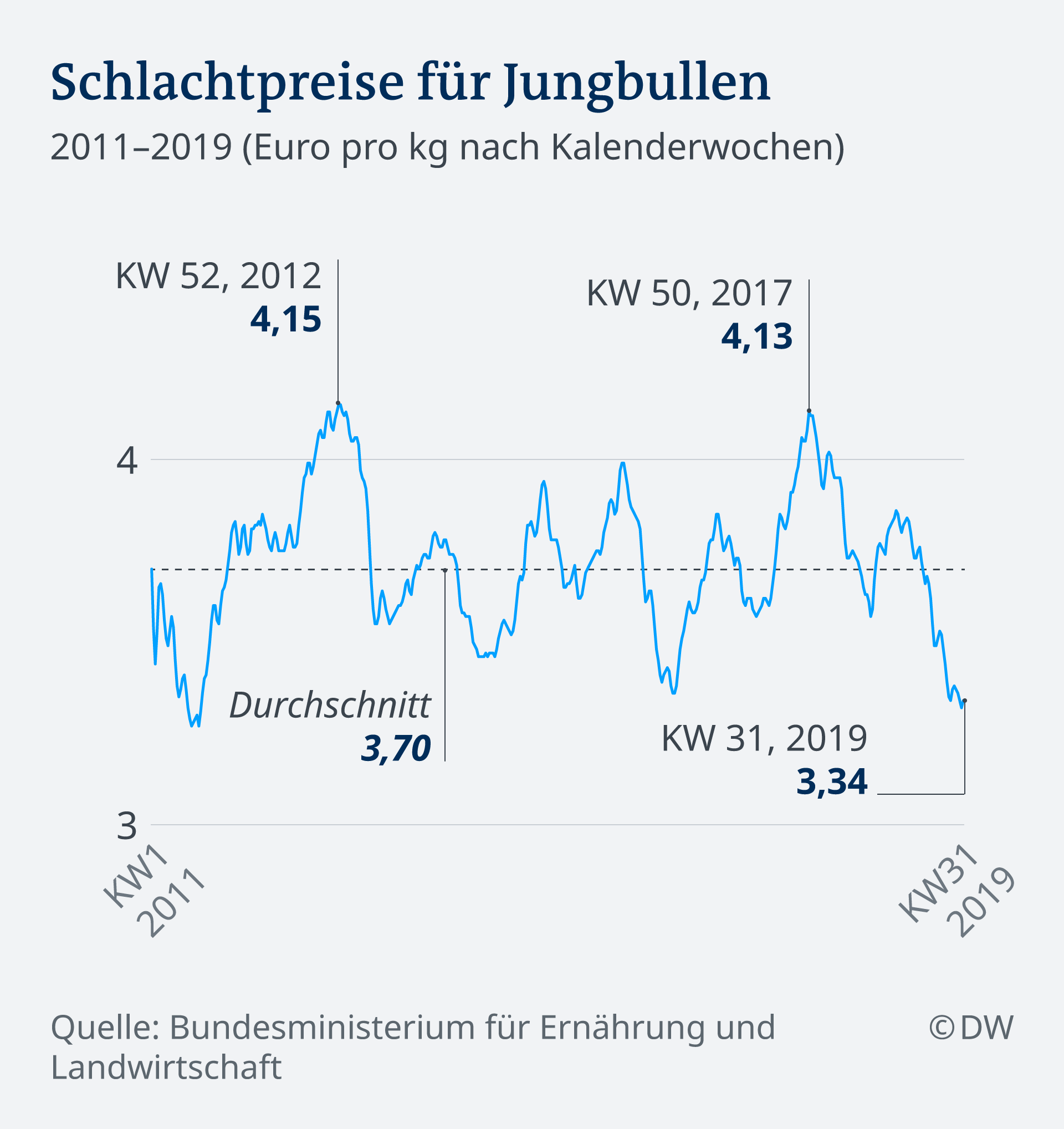 Infografik Preis Rindfleisch 2011 - 2019 DE