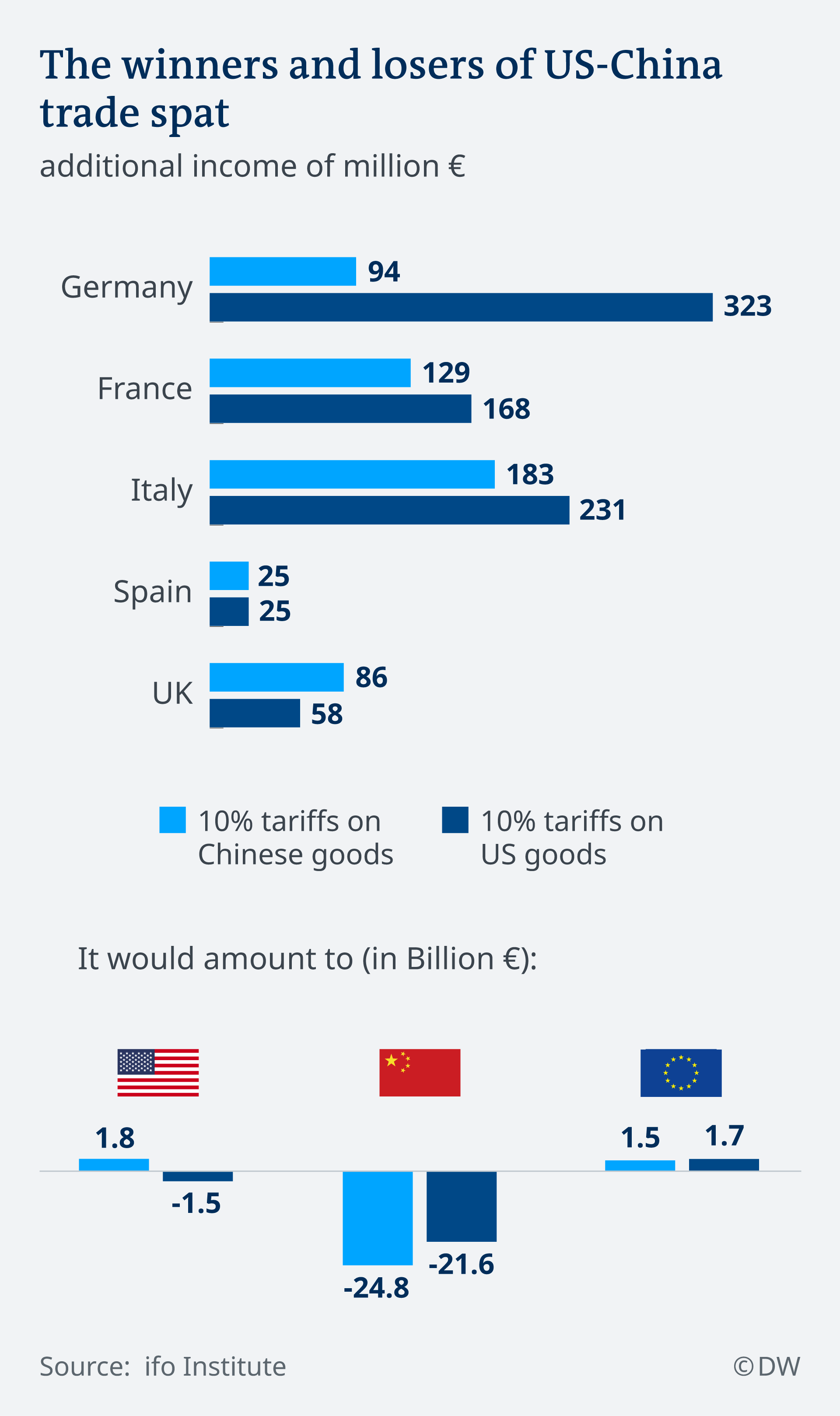US-China trade war — The unlikely European winners