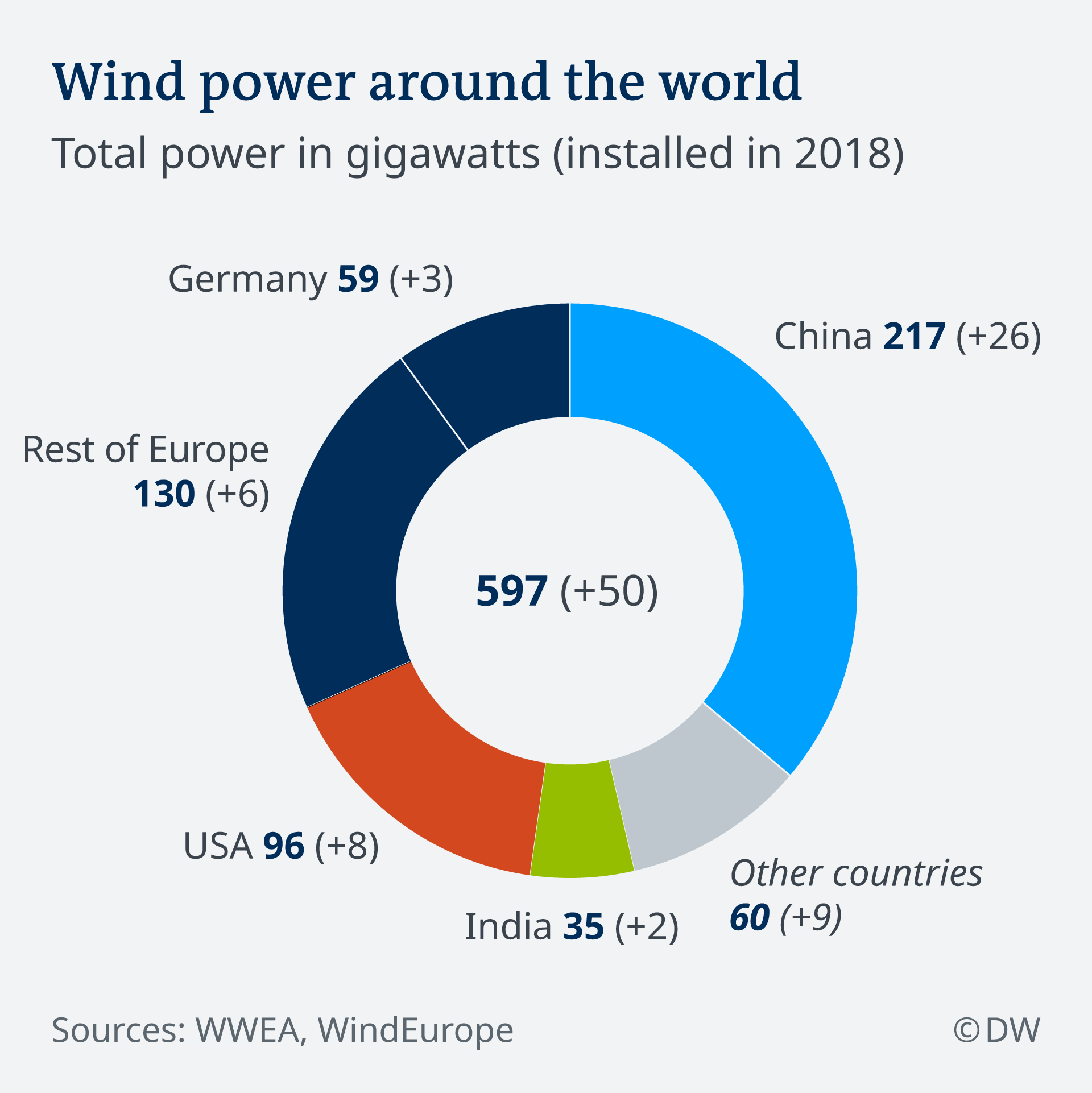 Infografik Windkraft Zubau 2018 weltweit EN