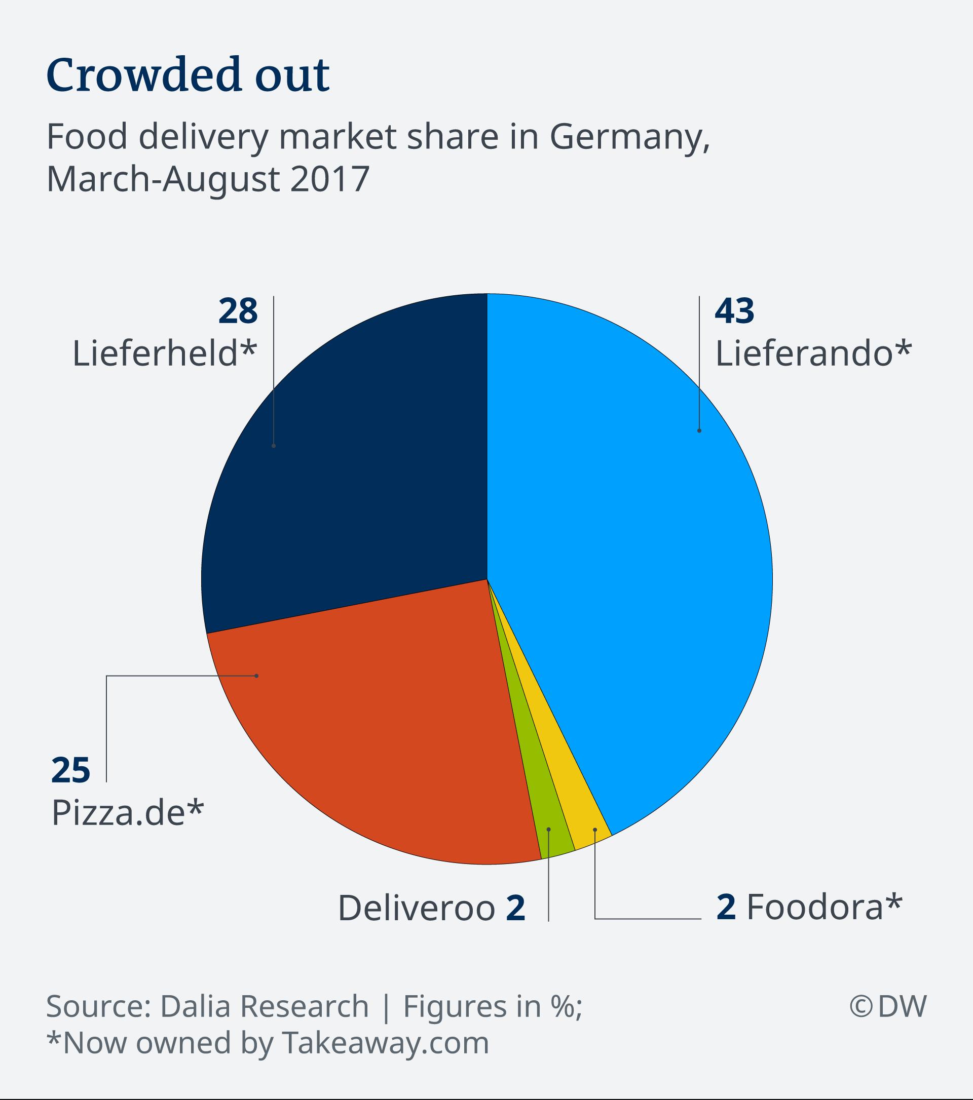 food delivery frankfurt