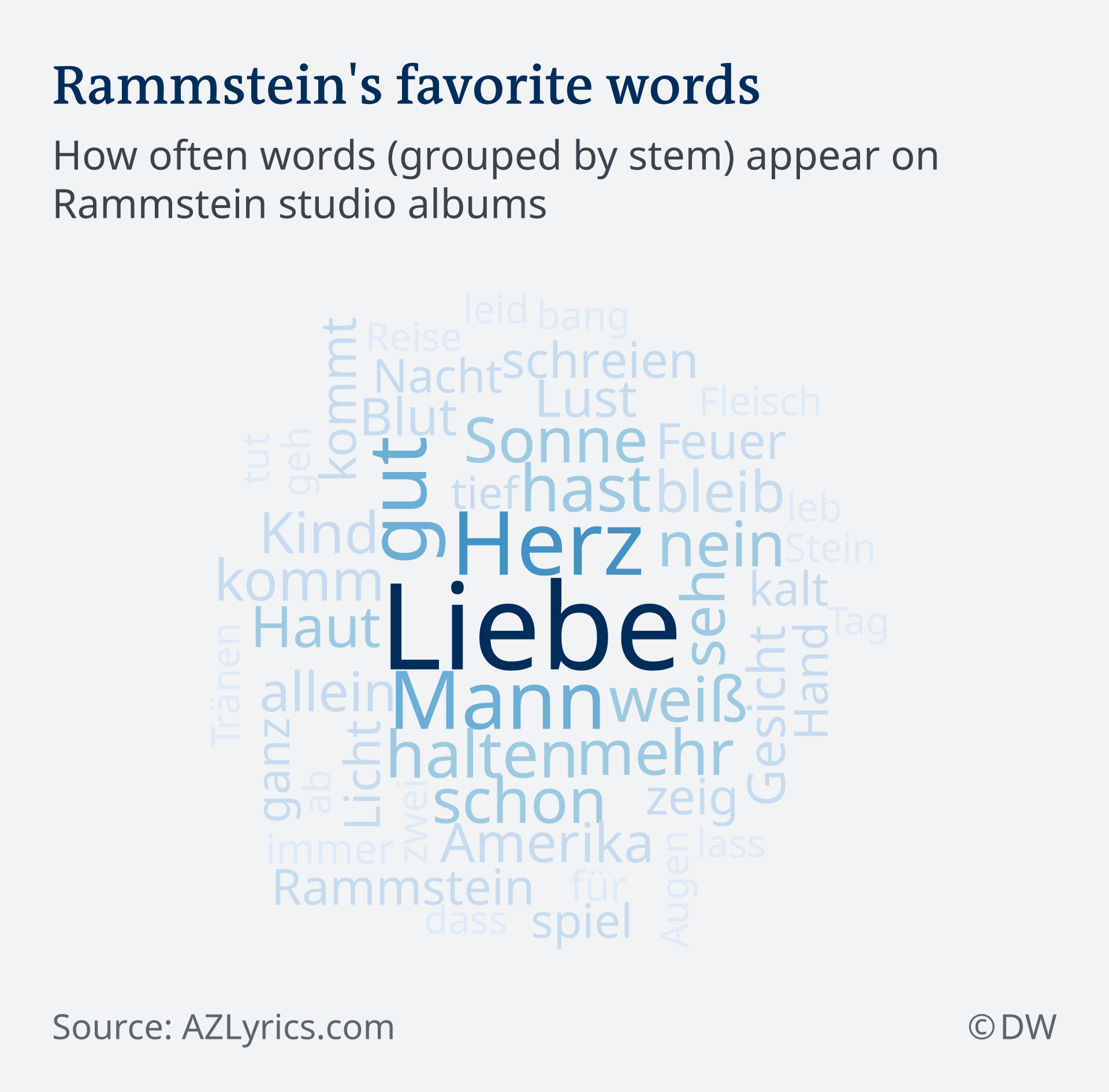Rammstein Just Whats In Those Lyrics Music Dw 1608