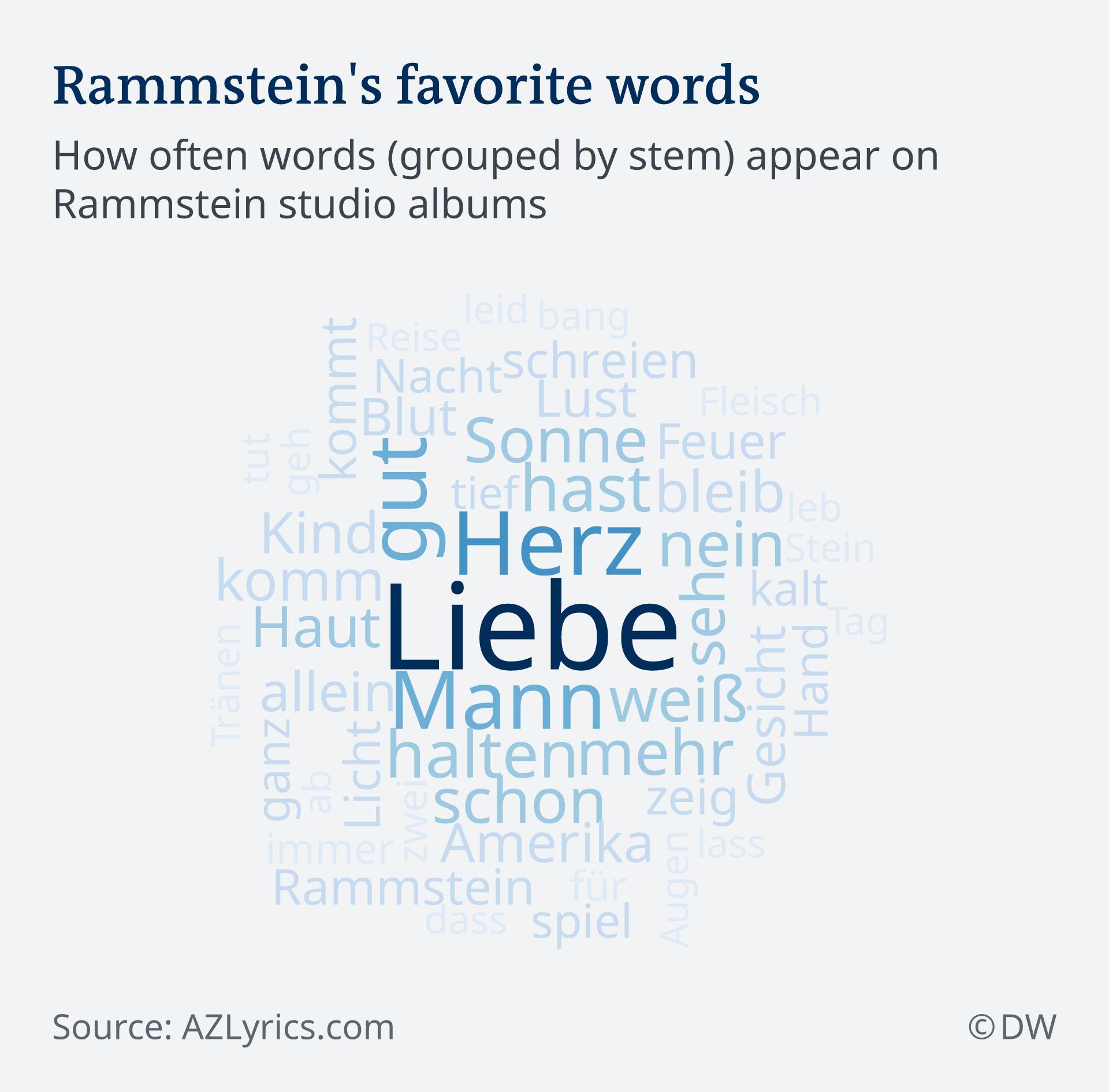 Infografik Wortwolke Rammstein Lieblingswörter EN