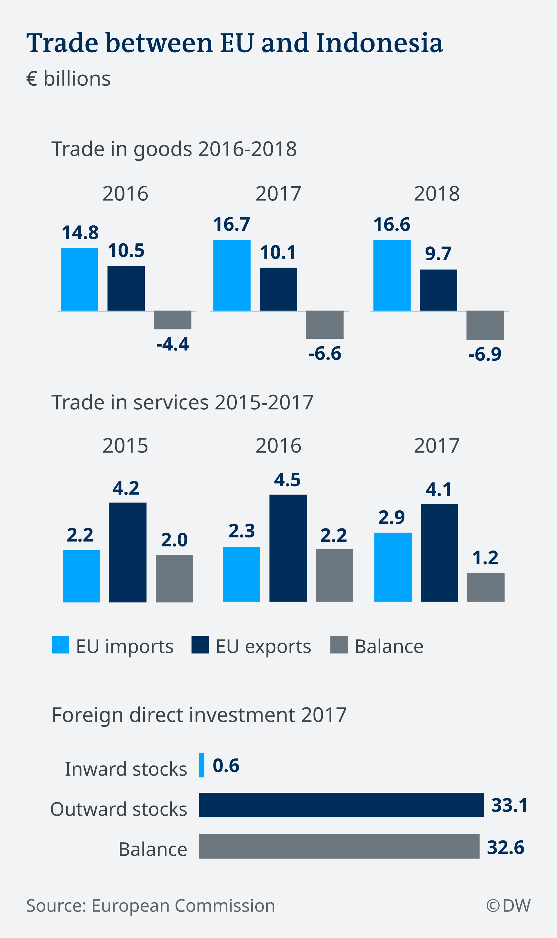 An infographic showing trade volumes between the EU and Indonesia