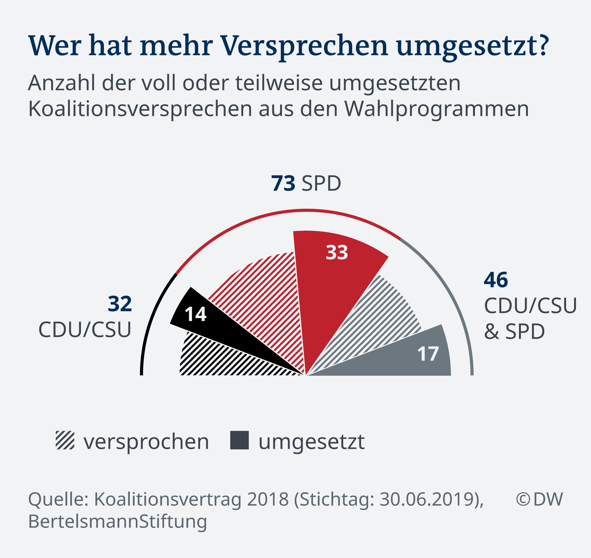 Infografik Tatsächliche Umsetzung von Wahlerversprechen von CDU/CSU und SPD DE