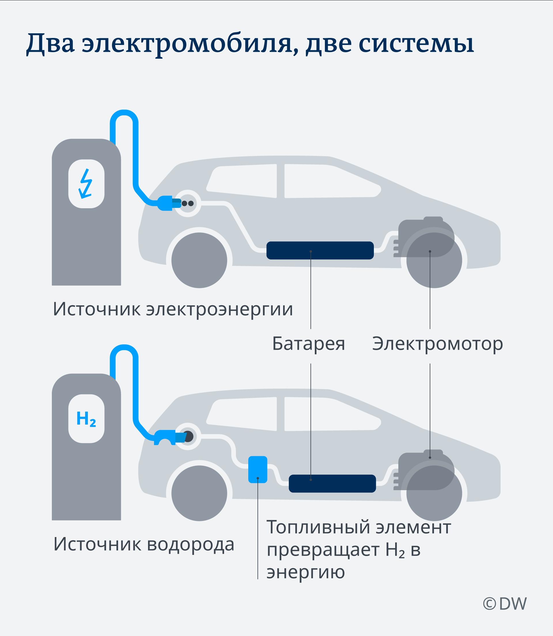 Инфографика Два электромобиля, две системы