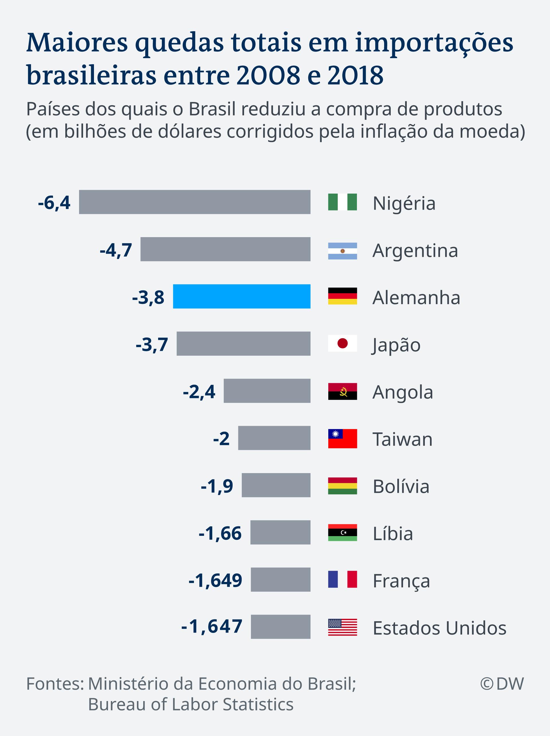 Infografik Wirtschaft Brasilien Deutschland Import PT