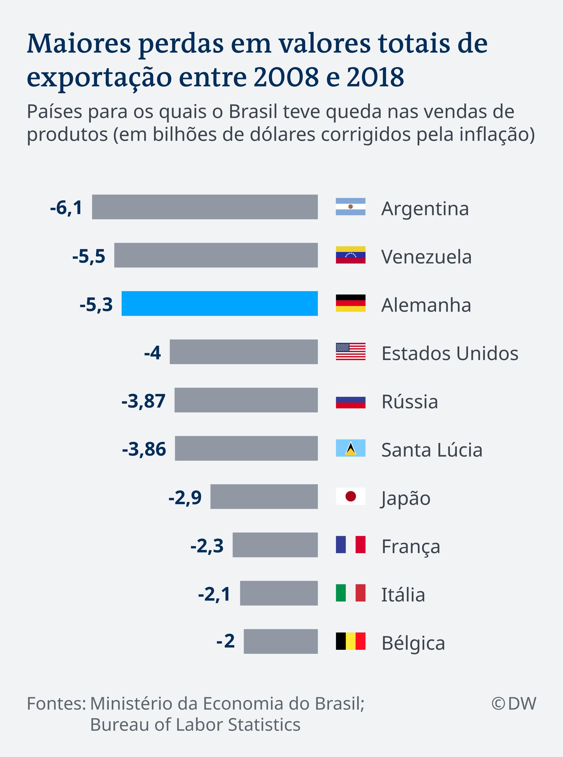 Infografik Wirtschaft Brasilien Deutschland Export PT