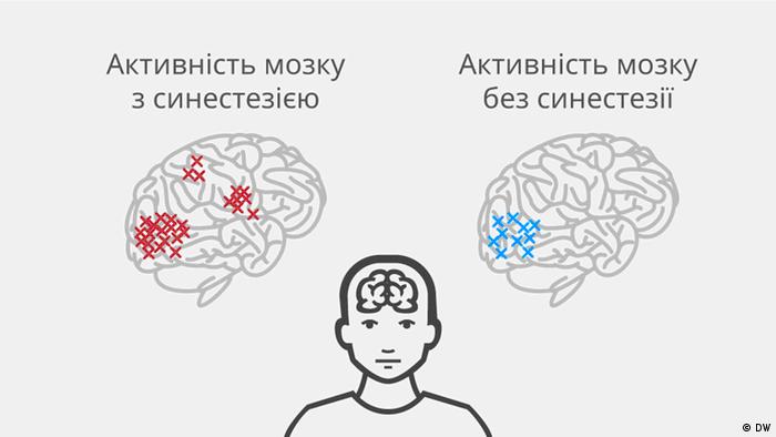 Синестезія