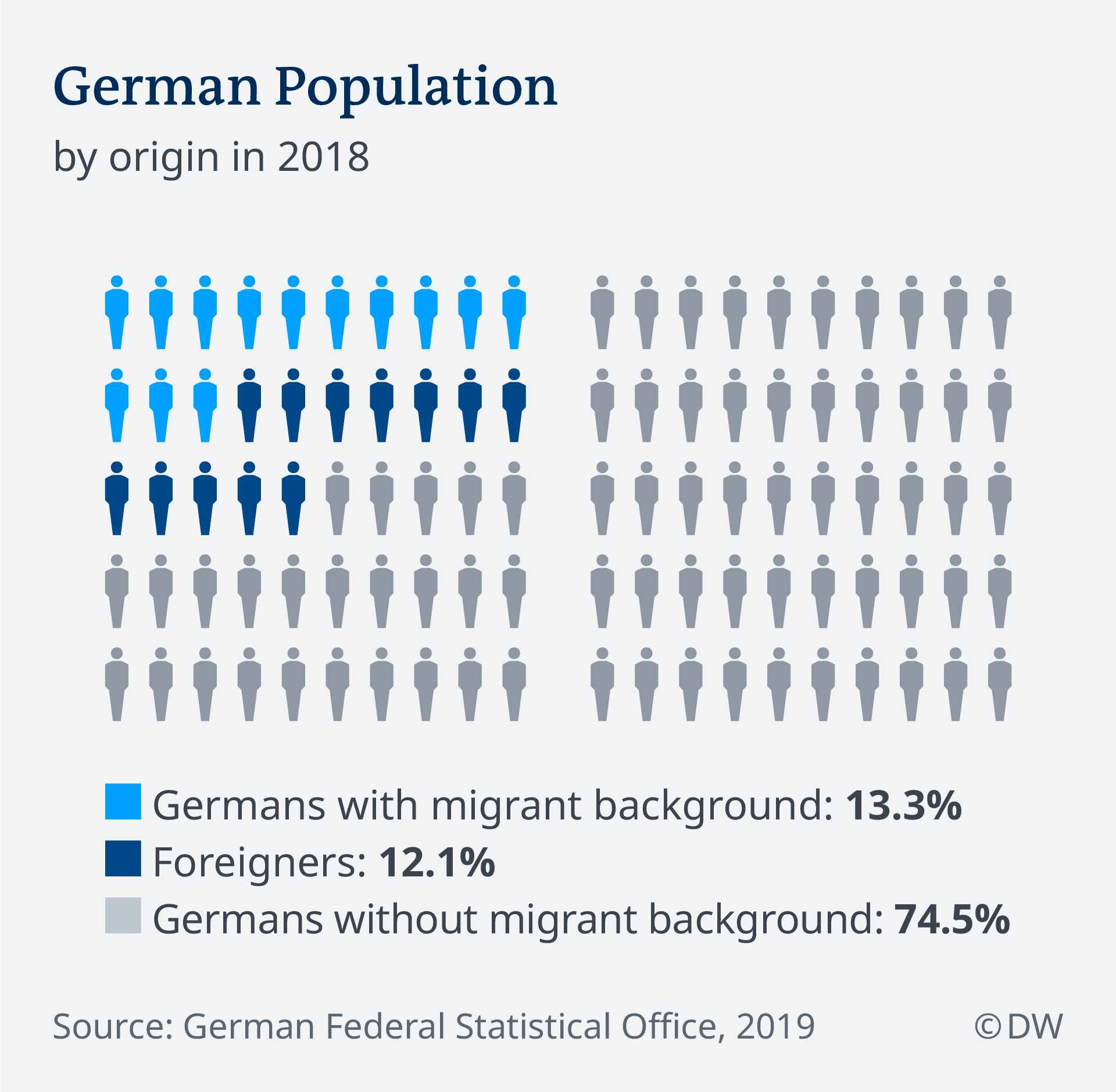 Graphic showing the distribution of the German population by origin
