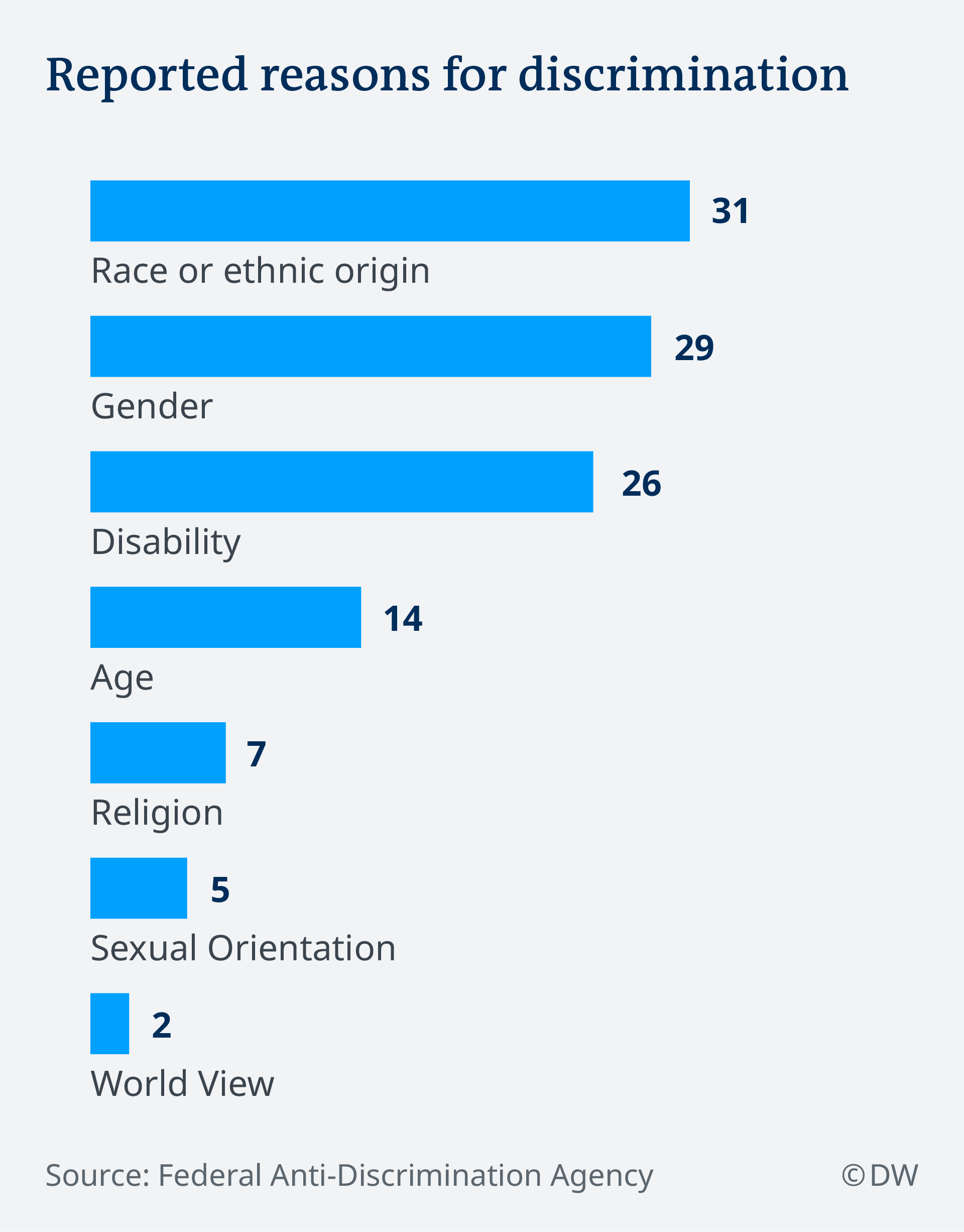 Most reported reasons for discriminatio in 2018