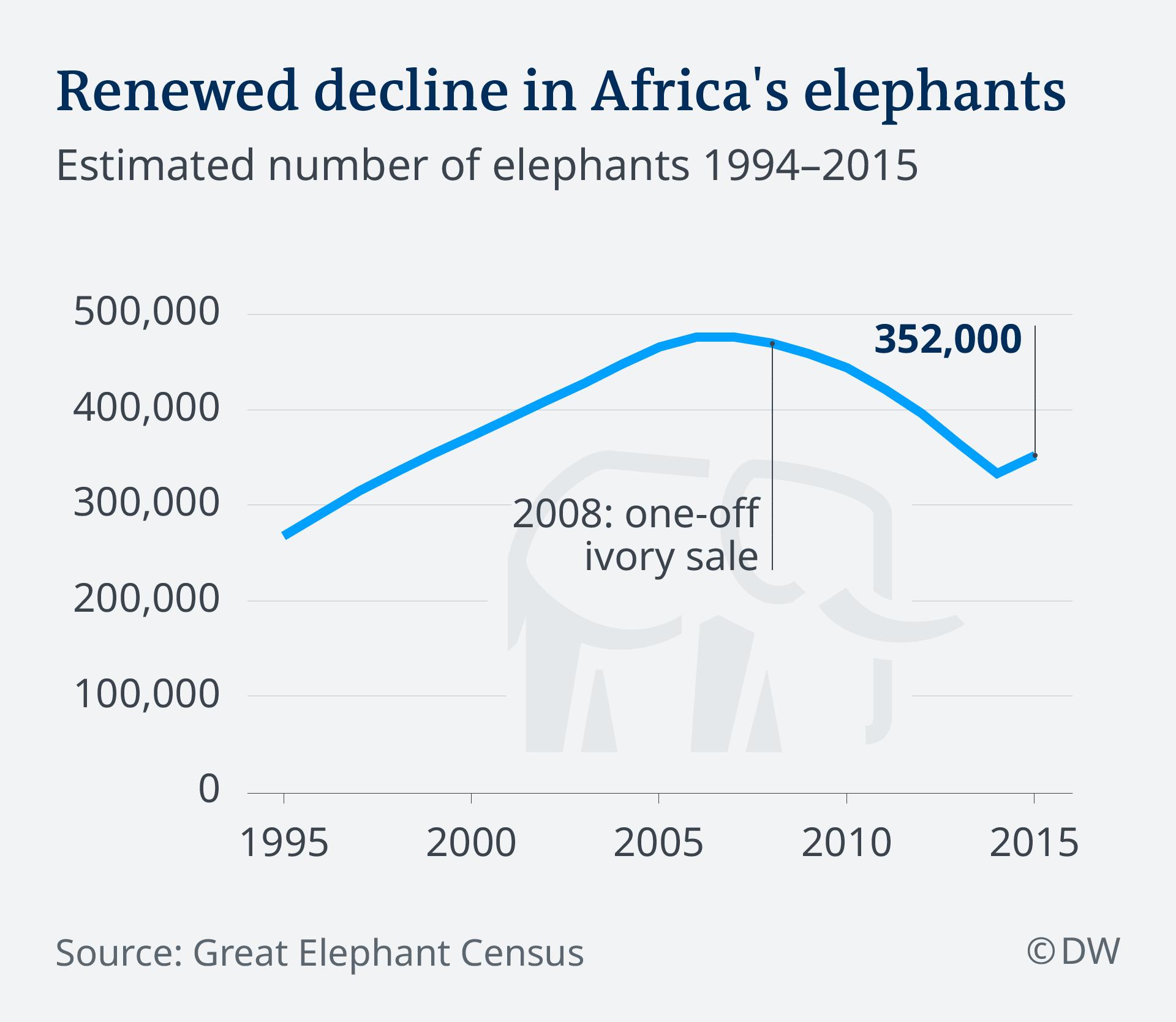 Infografik Geschätzte Anzahl afrikanscher Elefanten