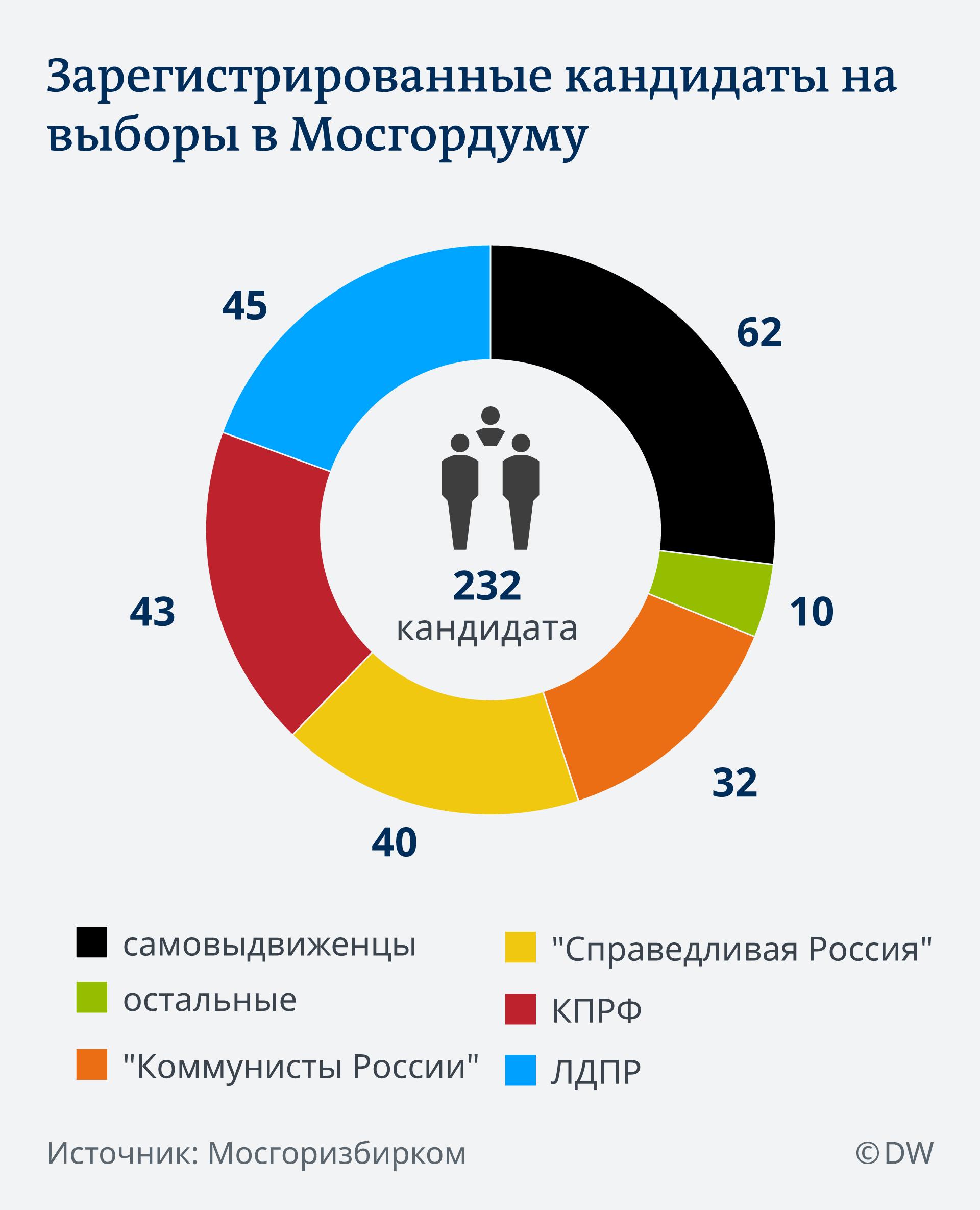 Инфографика: зарегистрированные кандидаты на выборы в Мосгордуму