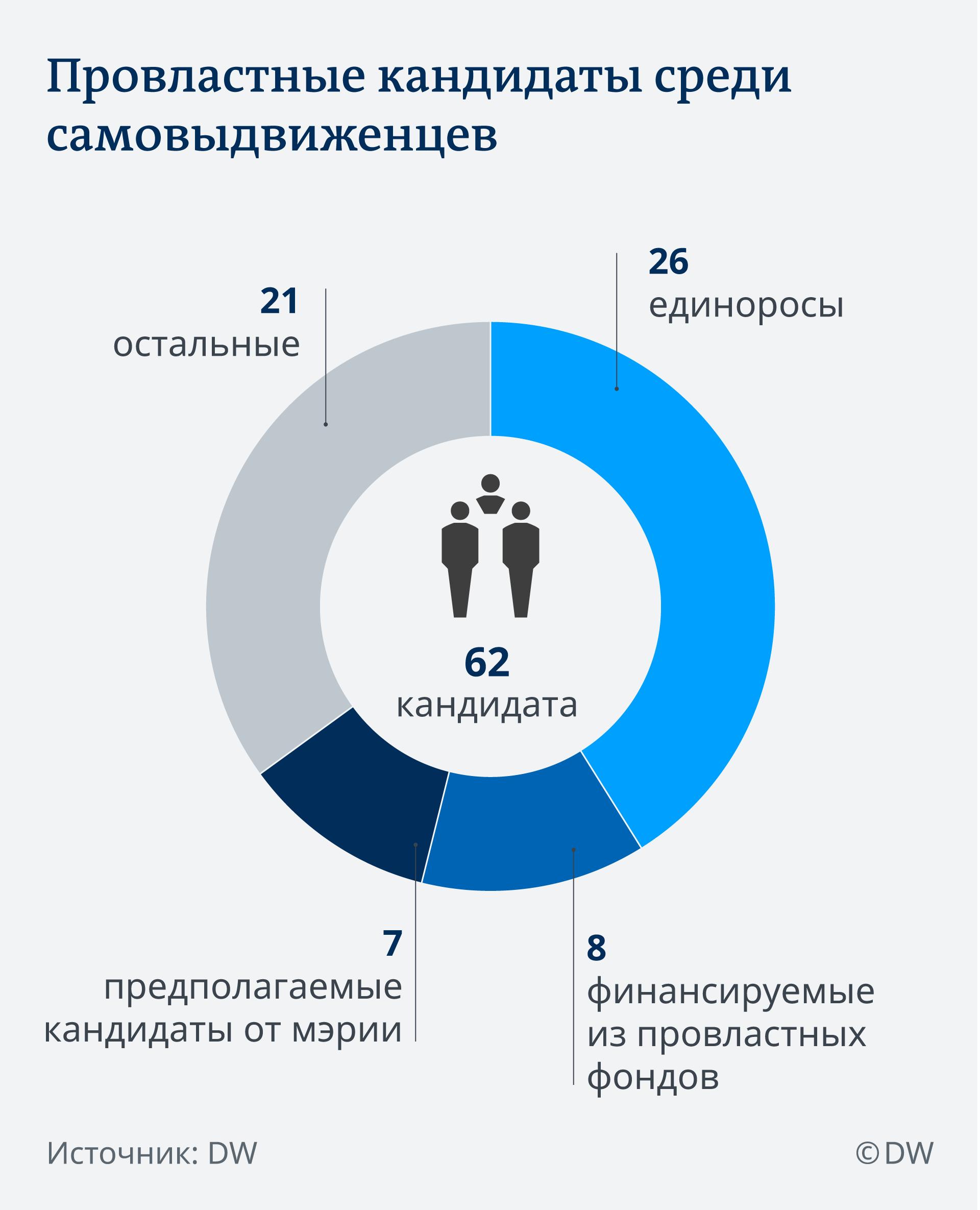 Инфографика: провластные кандидаты среди самовыдвиженцев на выборах в Мосгордуму