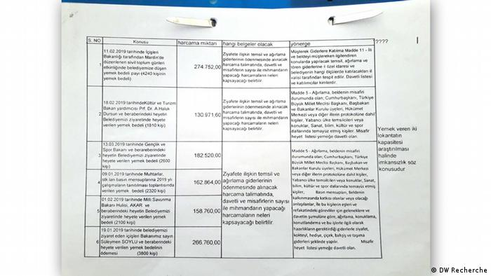 EINSCHRÄNKUNG | DW Recherche Türkei | Dokumente Thema Mardin Rathaus (DW Recherche)
