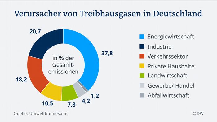Infografik Verursacher von Treibhausgasen in Deutschland DE