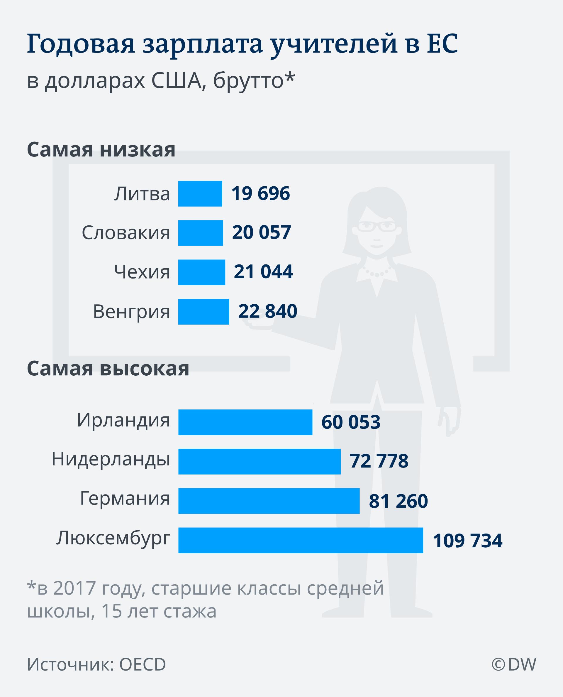 Зарплаты учителей в ЕС. Инфографика