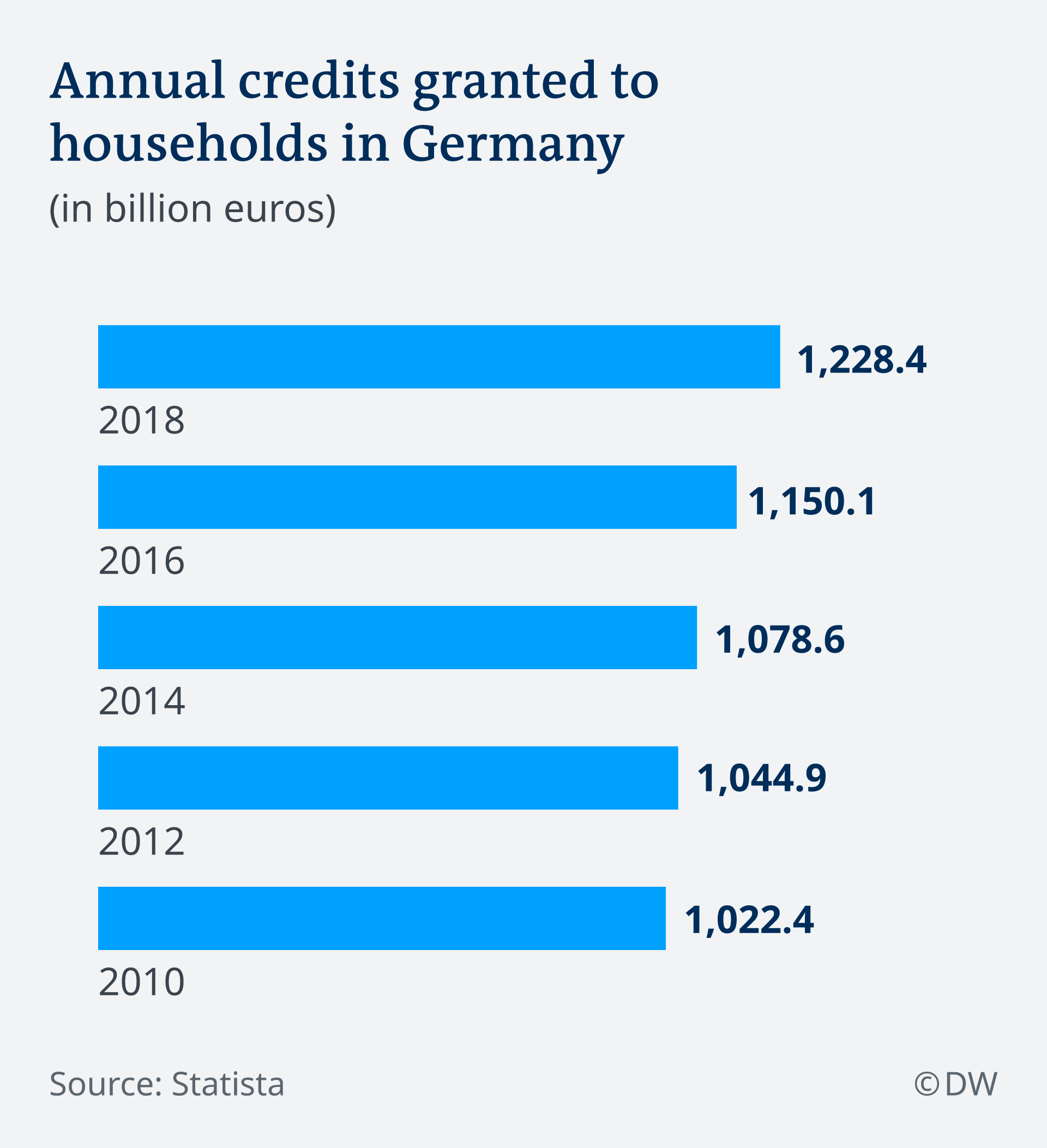 Credits granted to households in Germany