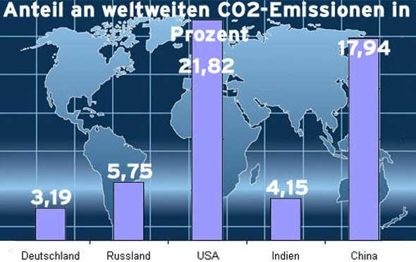 Emissions-Grafik (Quelle: DW)
